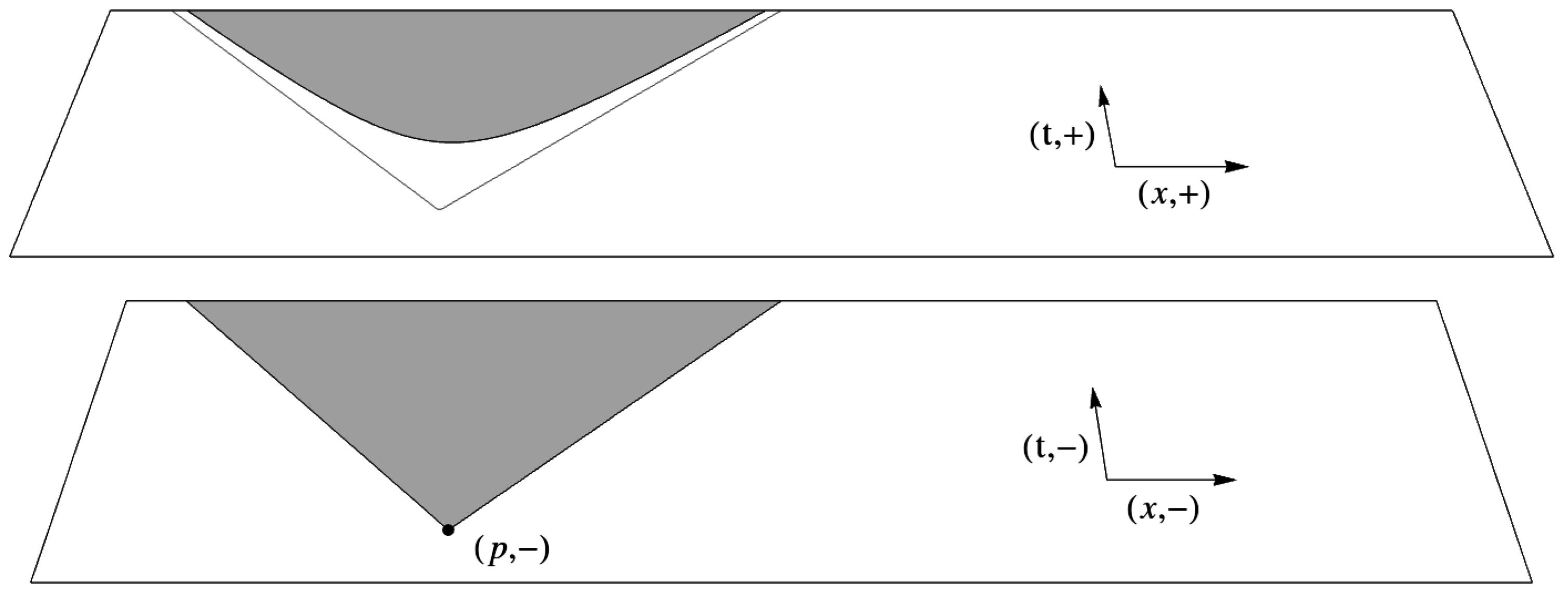 Dyson equation that