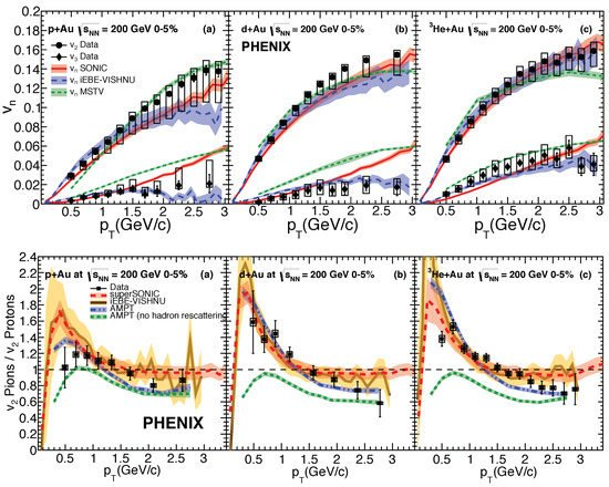 Universe | Free Full-Text | Latest Results from RHIC +