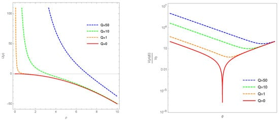 Universe | Special Issue : Progress in Group Field Theory and