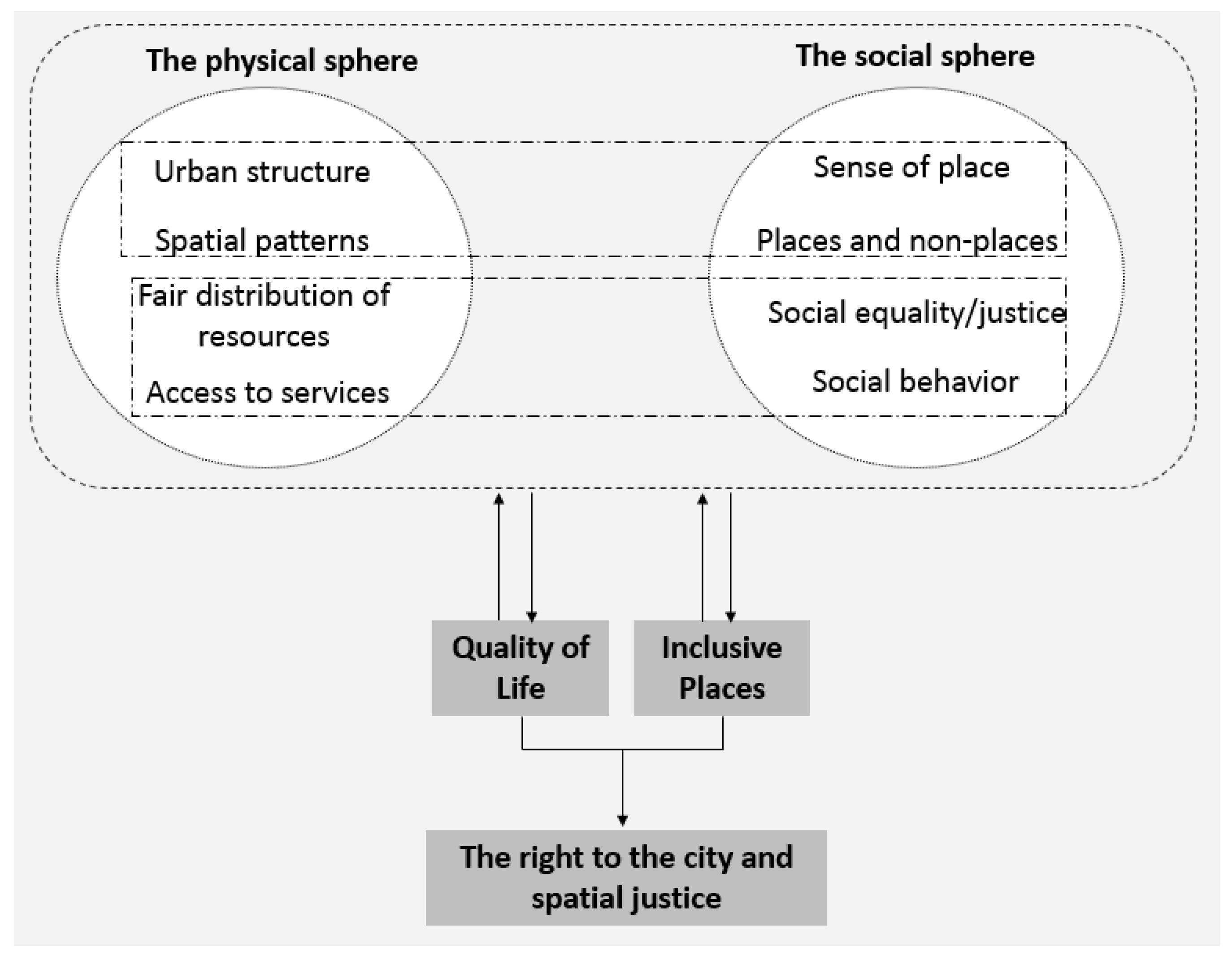 Urban Science Free Full Text A Conceptual Urban Quality Space