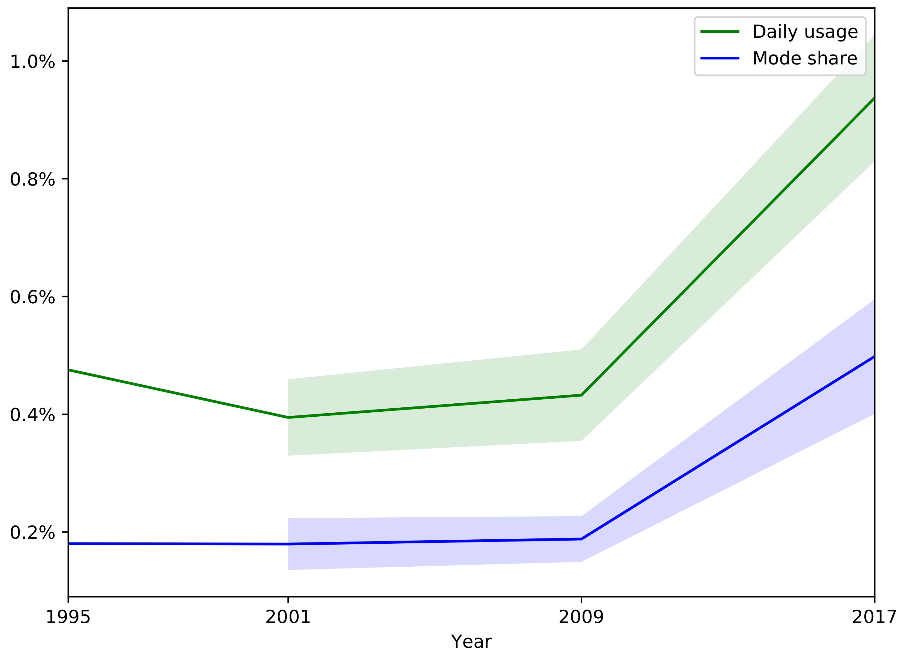 Urban Science | Free Full-Text | Trends in Taxi Use and the