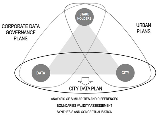 Urban Science | An Open Access Journal from MDPI