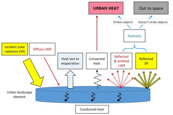 Urban Science Free Full Text Radiosity From Individual Urban