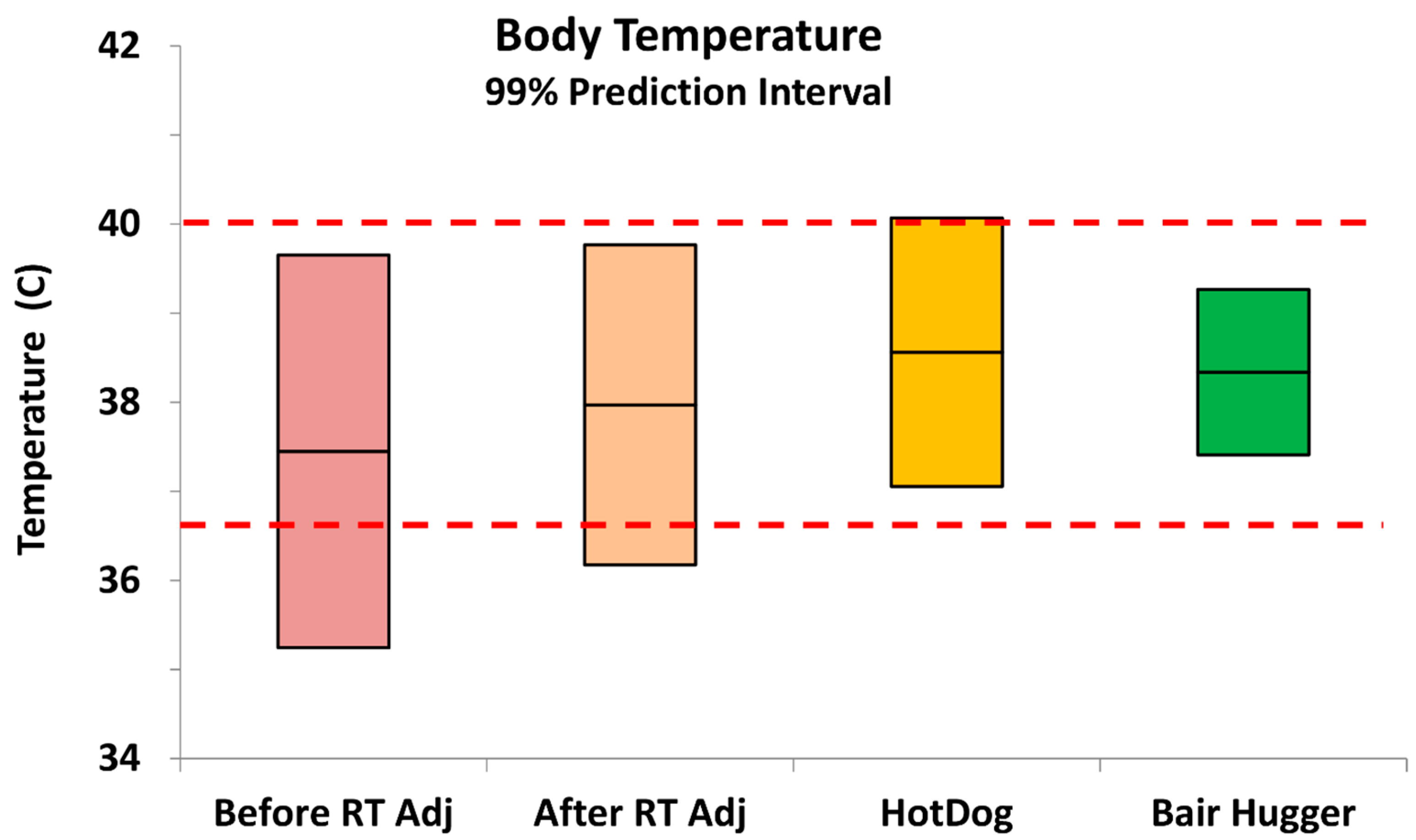 an essay on temperature An interactive resource investigating changes in wisconsin's average annual  temperature dating back to 1960 and projected to 2090 part of climate  wisconsin,.