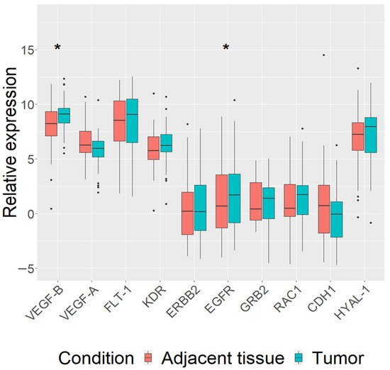 VEGF-B, VEGF-A, FLT-1, KDR, ERBB2, EGFR, GRB2, RAC1, CDH1 and HYAL-1 Genes Expression Analysis in Canine Mammary Gland Tumors and the Association with Tumor ClinicoPathological Parameters and Dog Breed Assessment