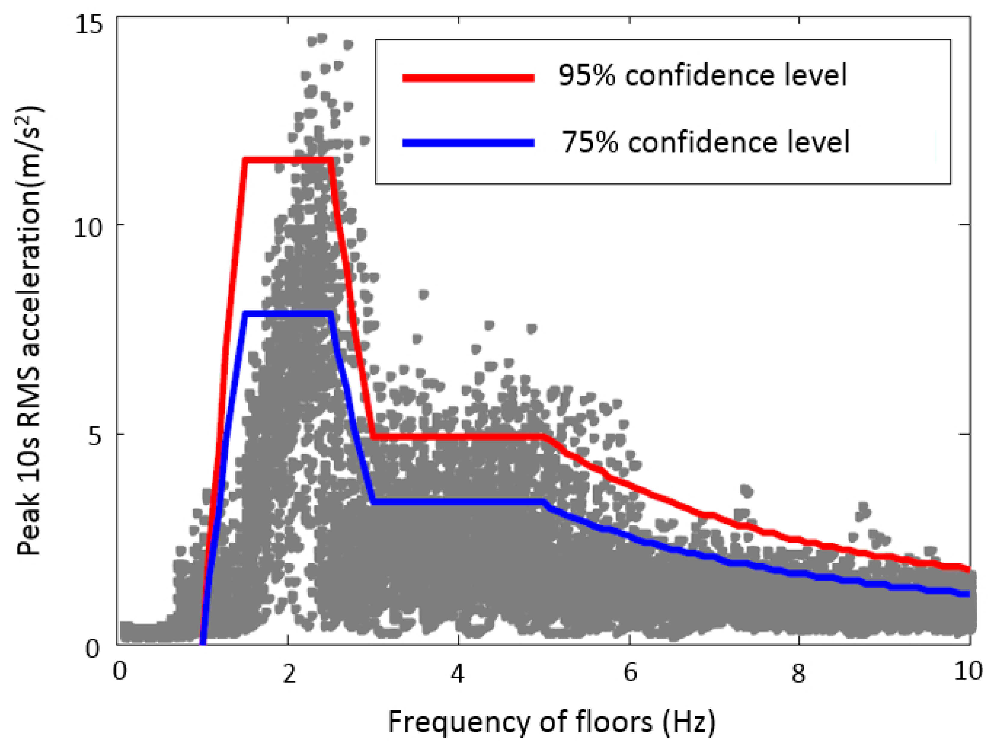 Vibration | Free Full-Text | Review of Pedestrian Load