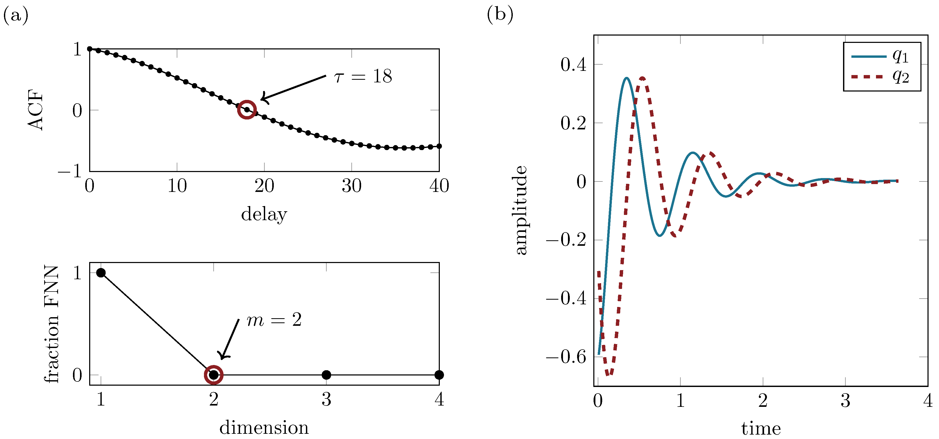 Vibration   Free Full-Text   Recovery of Differential