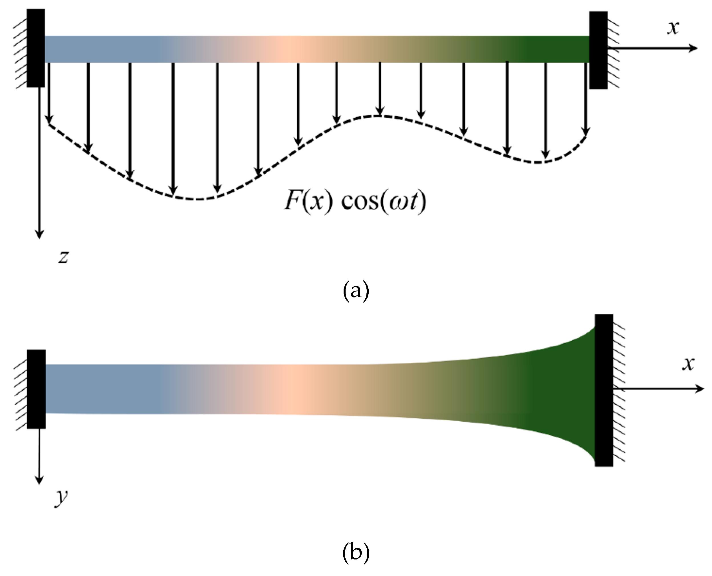 asymmetric oscillations