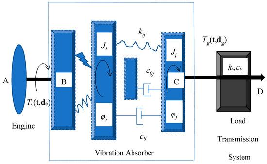 Vibration | An Open Access Journal from MDPI