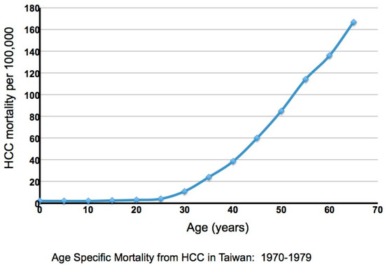 Immune Tolerant Chronic Hepatitis B: The Unrecognized Risks
