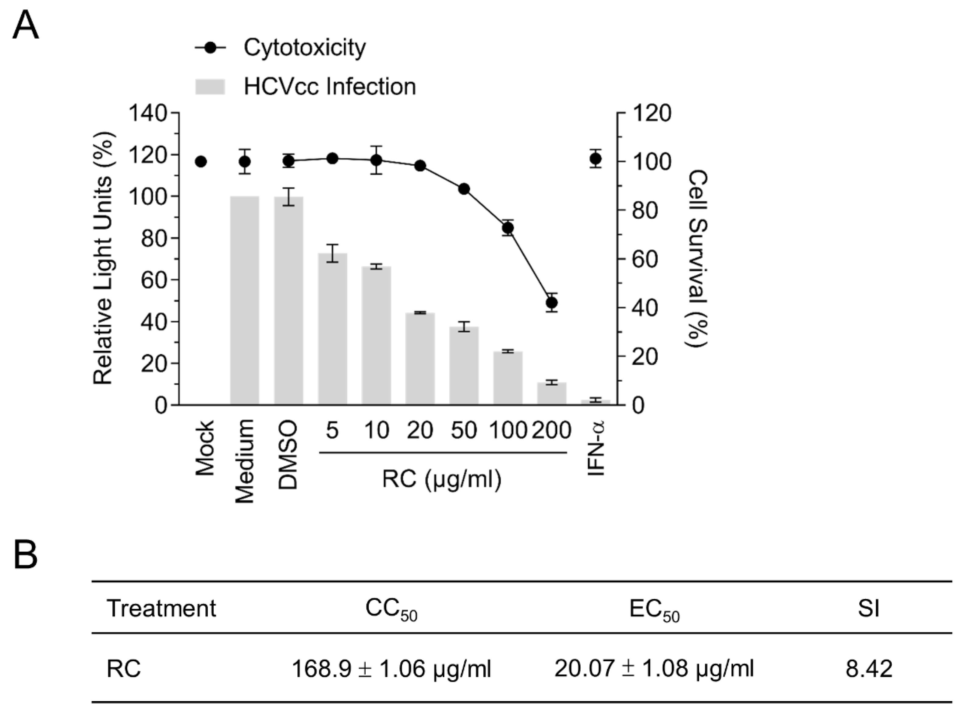 Viruses   Free Full-Text   Methanolic Extract of Rhizoma