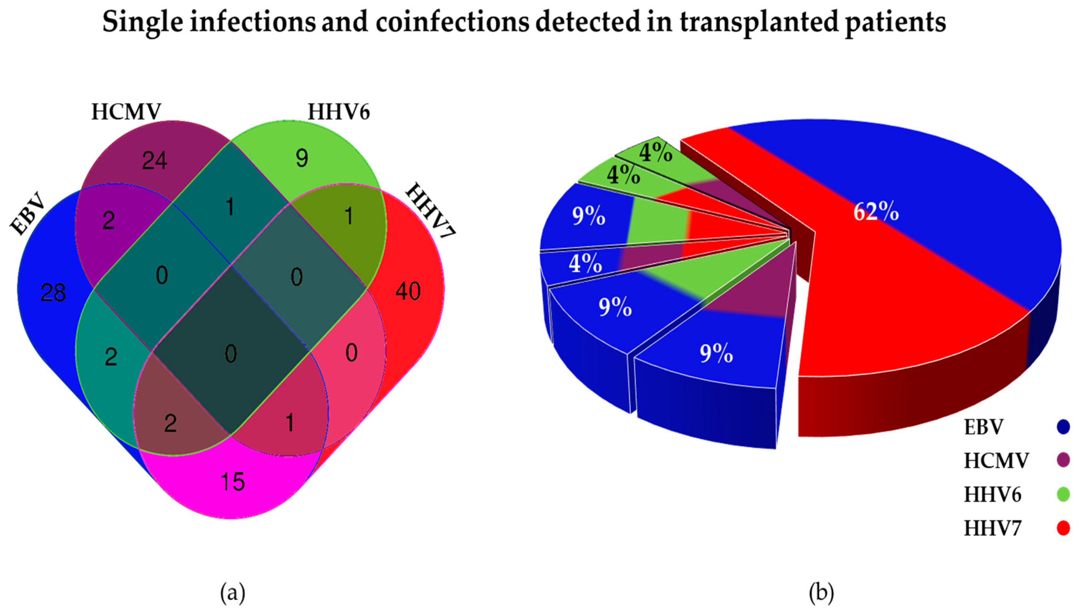 Viruses | Free Full-Text | Simultaneous Detection of Beta