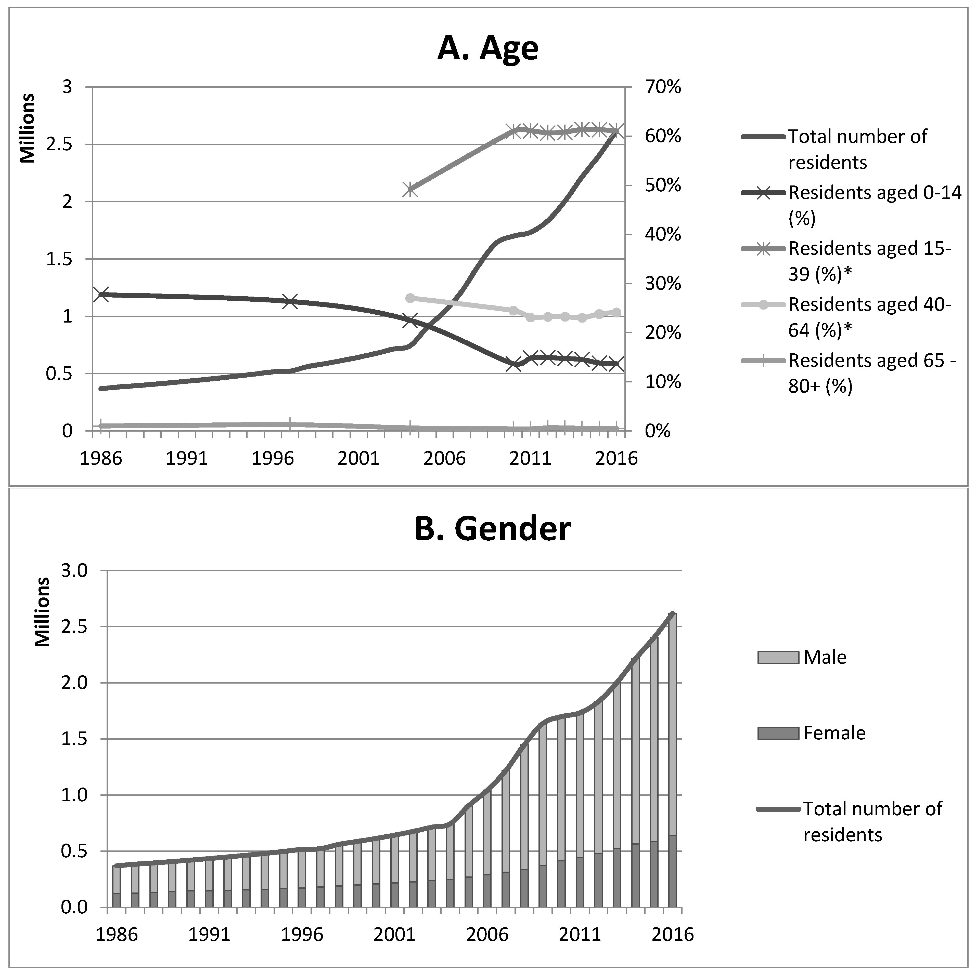qatar demographic transition model