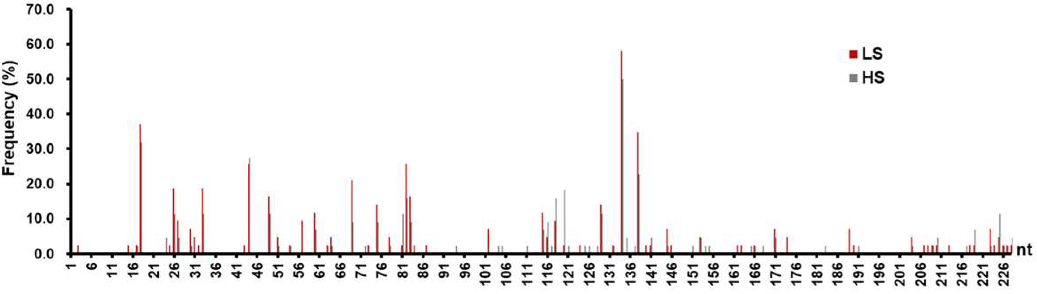 Viruses | Free Full-Text | Naturally Occurring Mutations