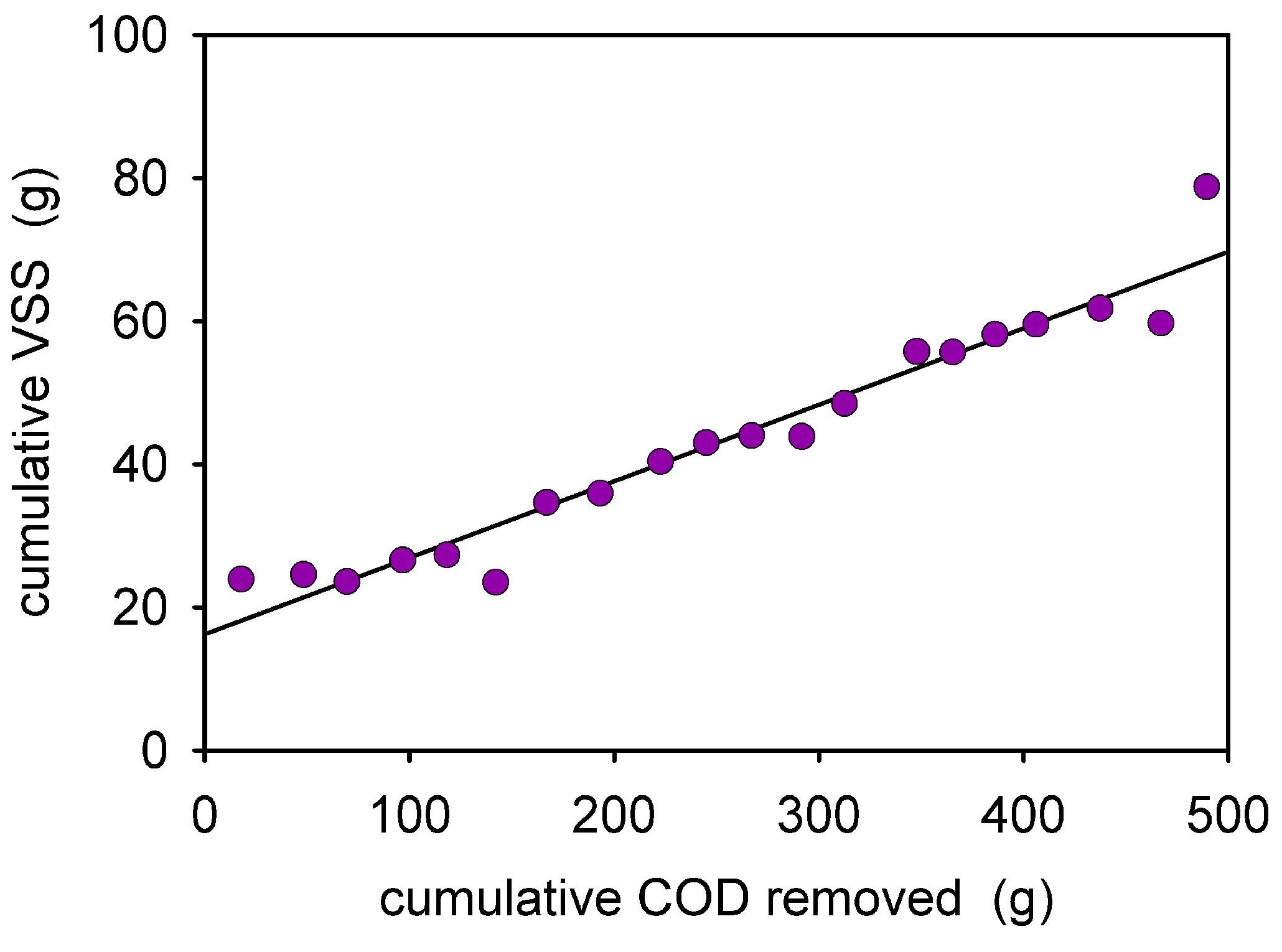 biologische oxidation wortgleichung