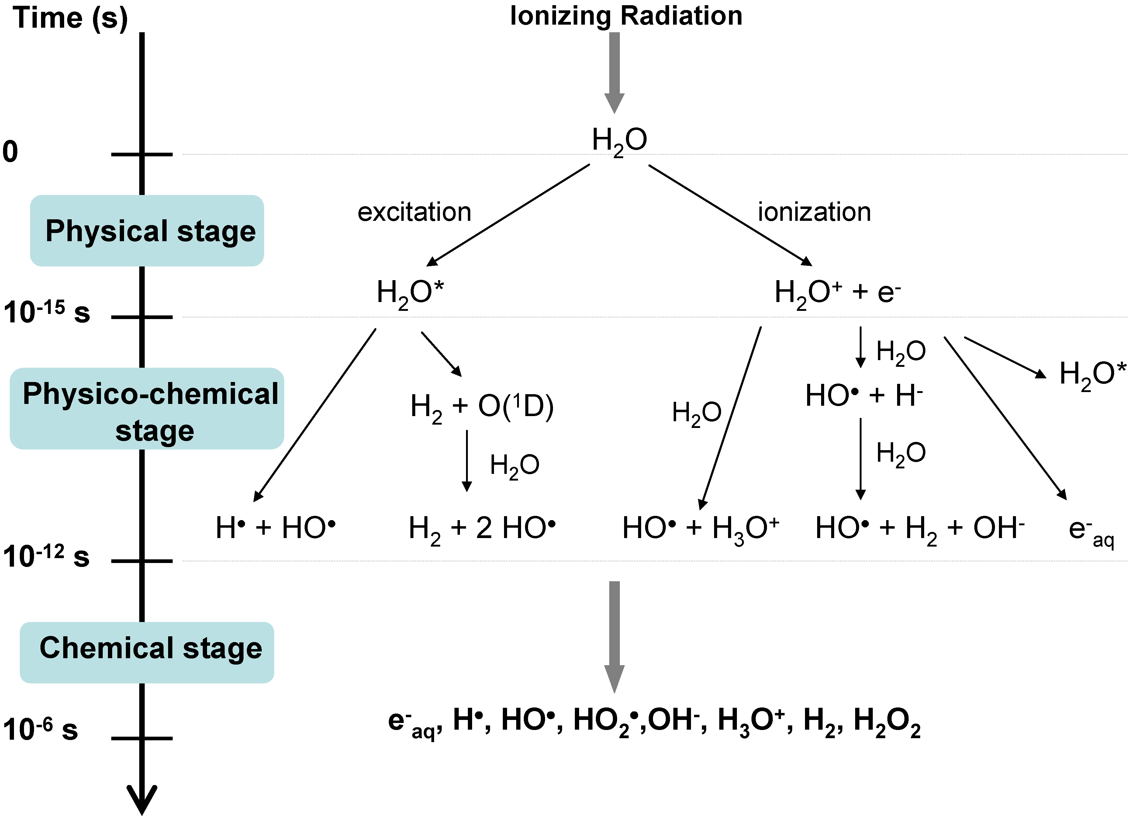 The Consequences of Surface Confinement on Free Radical Chemistry