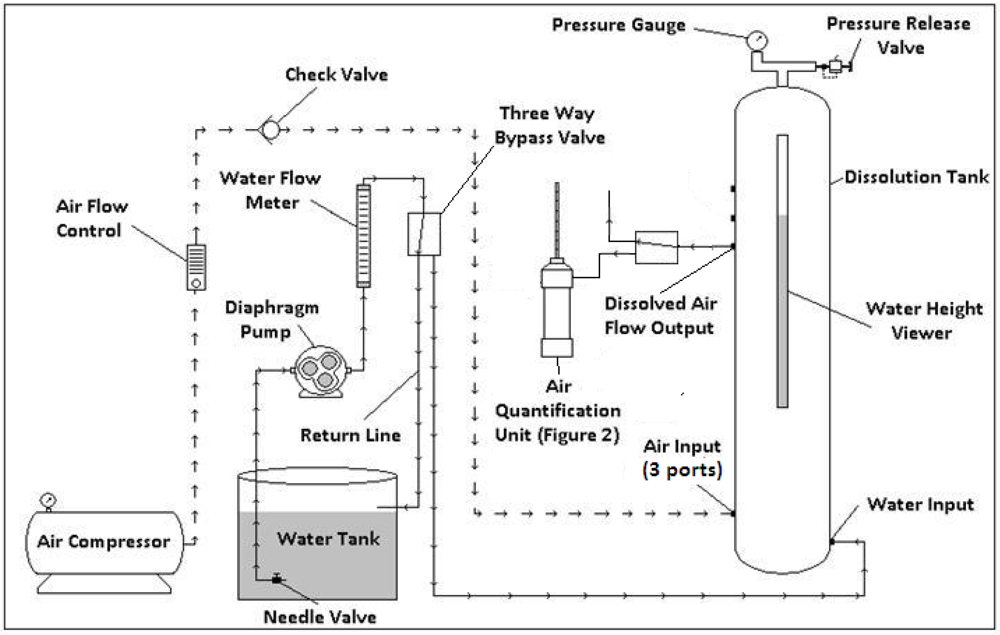 Water Free Full Text Optimizing The Air Dissolution