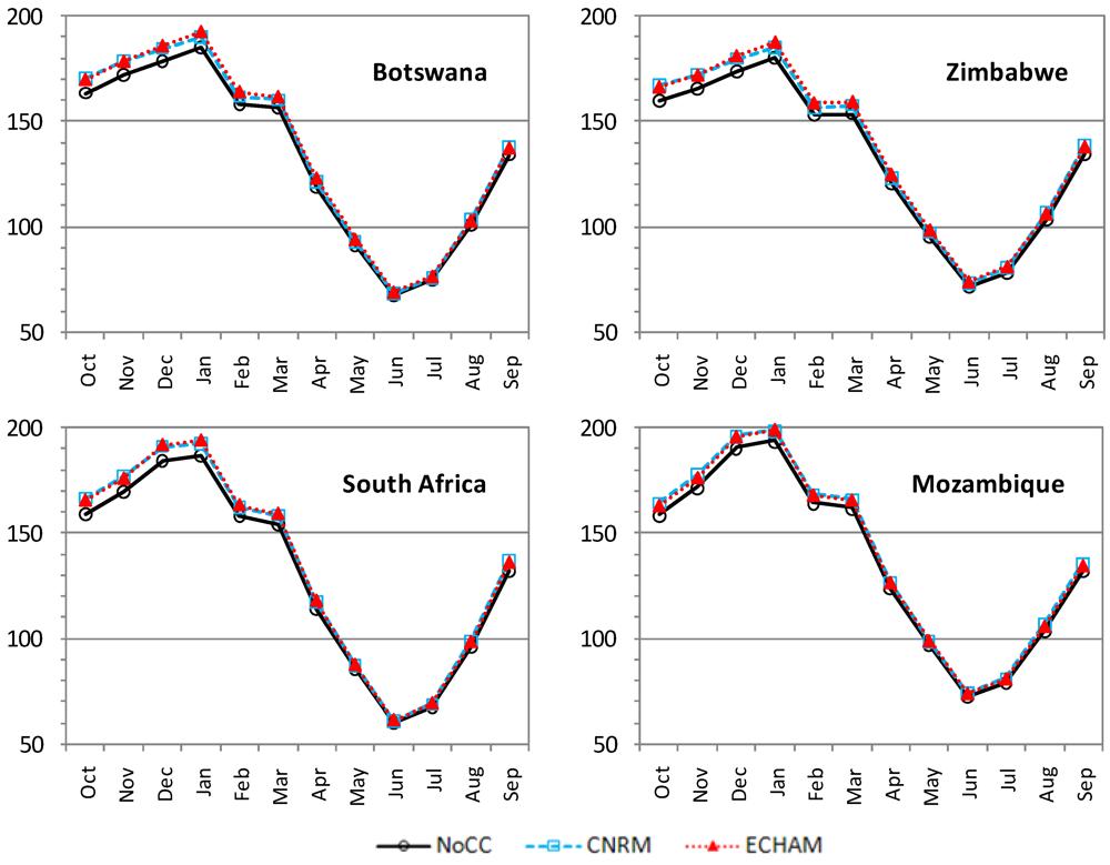 Impact of globalisation on botswana
