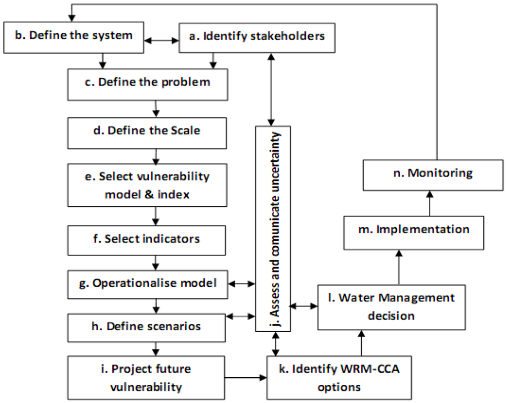 theoretical framework for water billing system Study was to investigate the rural water supply systems with case study in adama area, in central ethiopia oped conceptual framework of sustainable rural water services [15] is presented in figure 1 factors listed above are interdependent, interactive and.