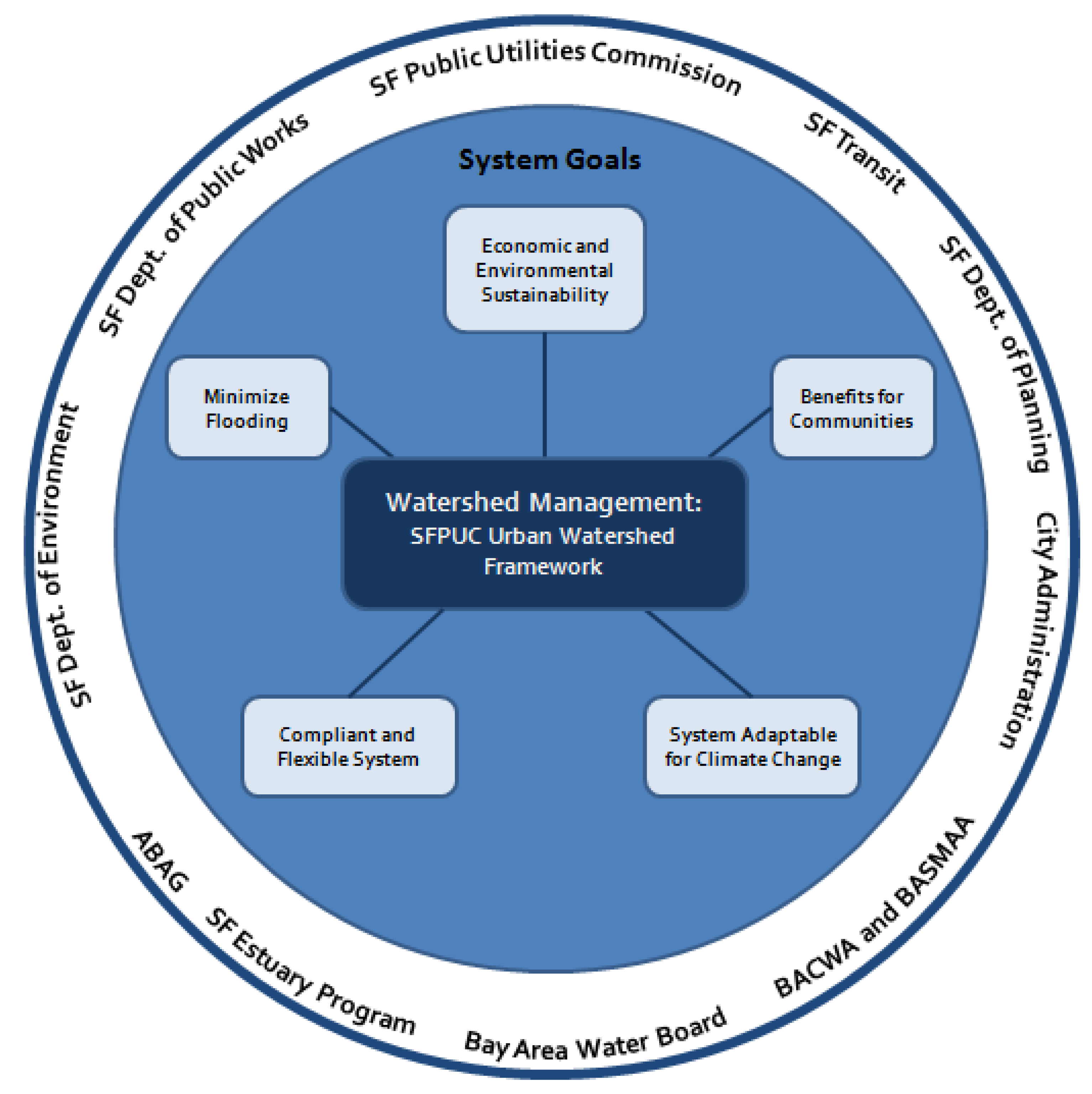 Water Free Full Text Stormwater Governance And Future