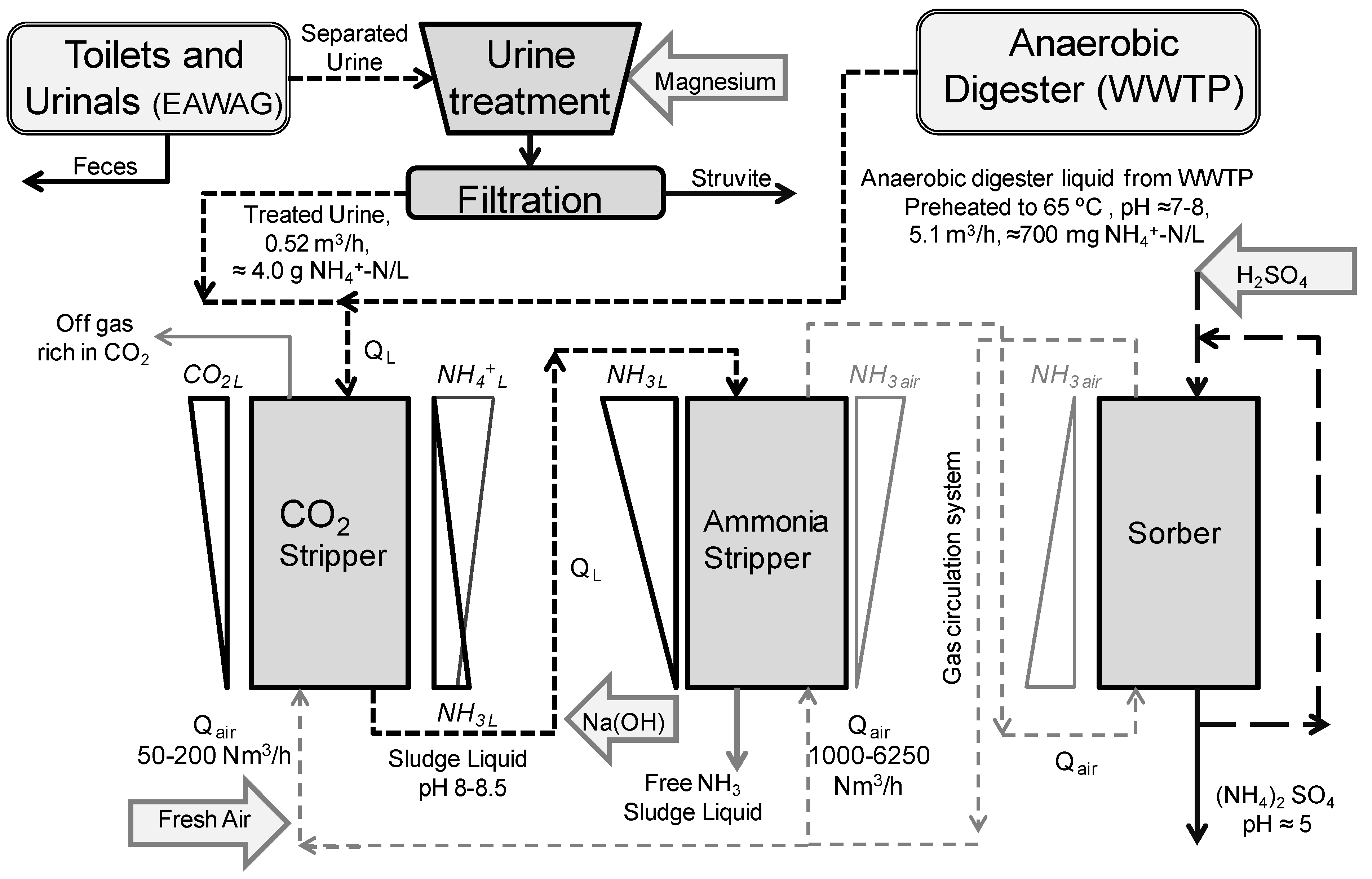 Water Free Full Text Recovery Of N And P From Urine By Struvite Process Flow Diagram Wwtp No