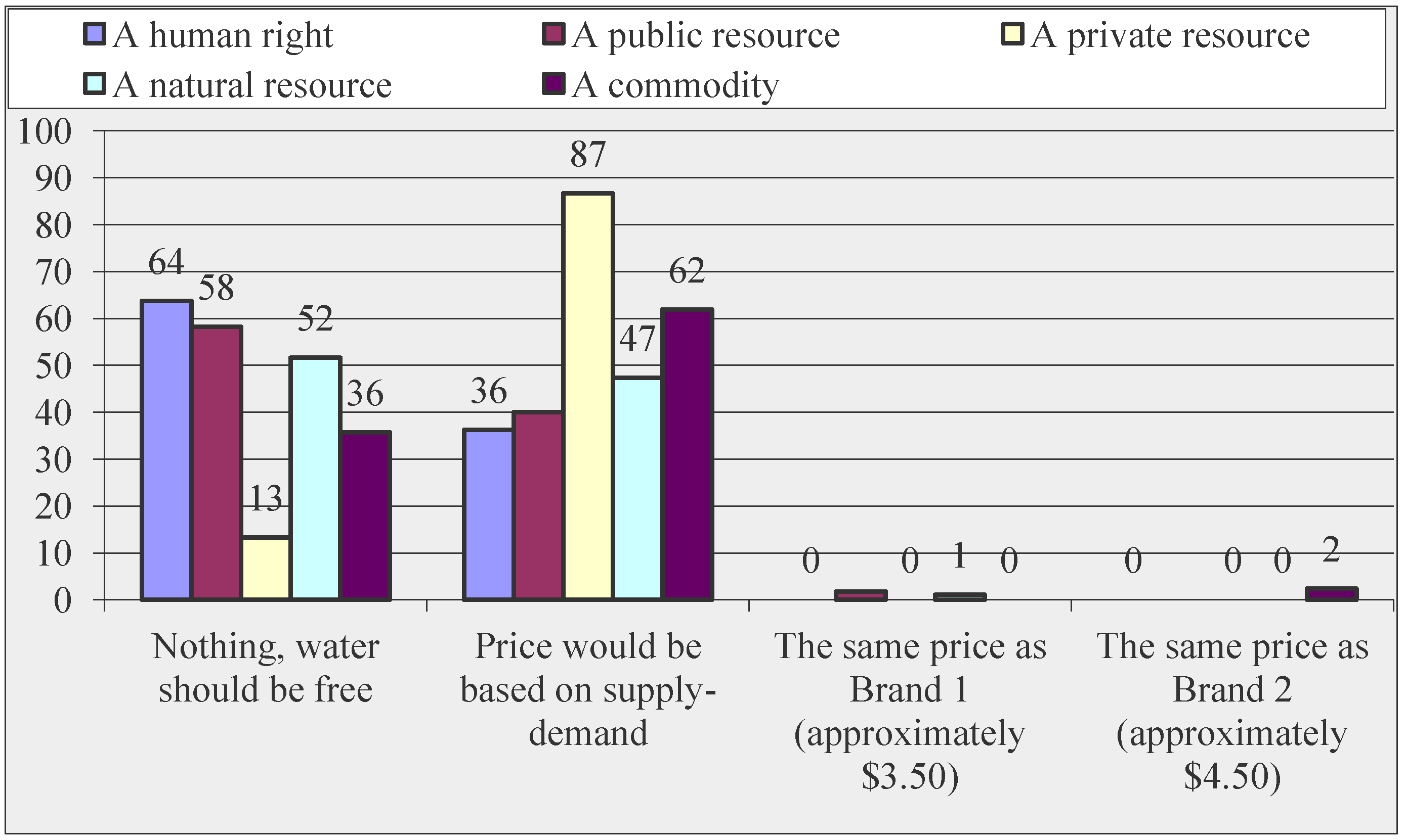 Water | Free Full-Text | Perceptions of Water Ownership