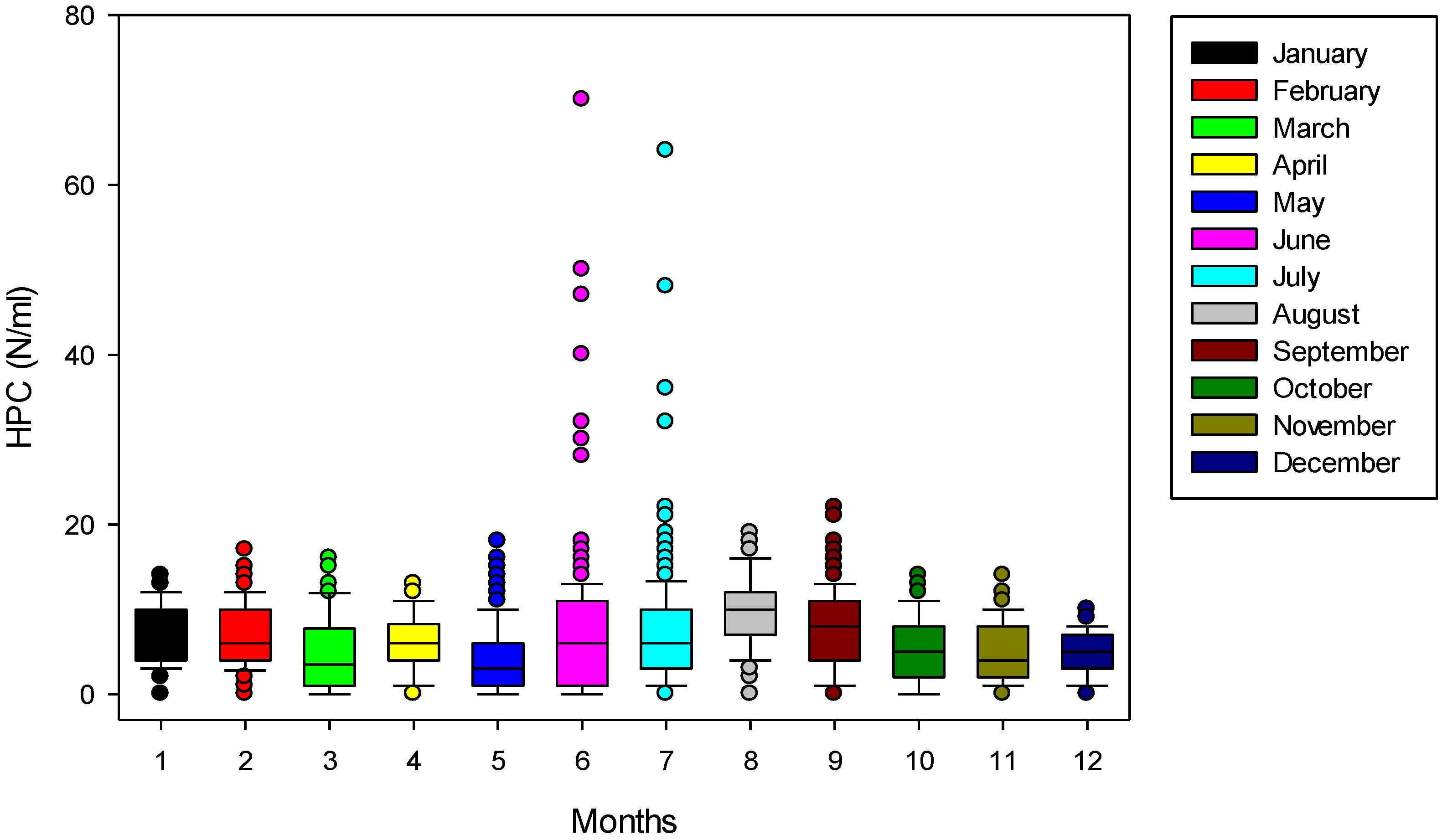 Drinking Water Standards Heterotrophic Plate Count