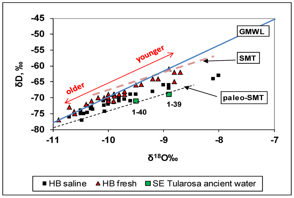 groundwater age dating methods accuracy
