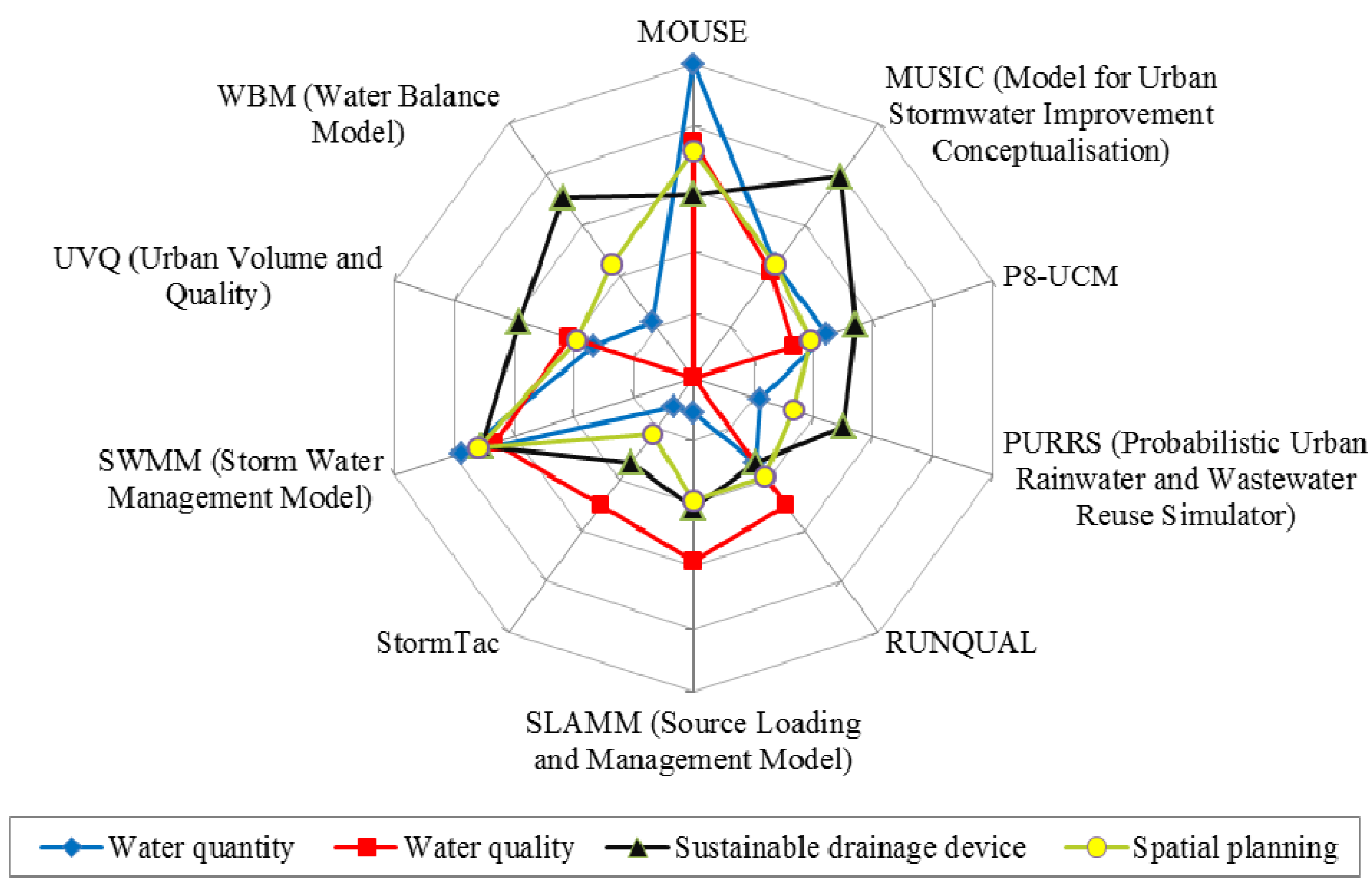 Water | Free Full-Text | A Review of Sustainable Urban Drainage