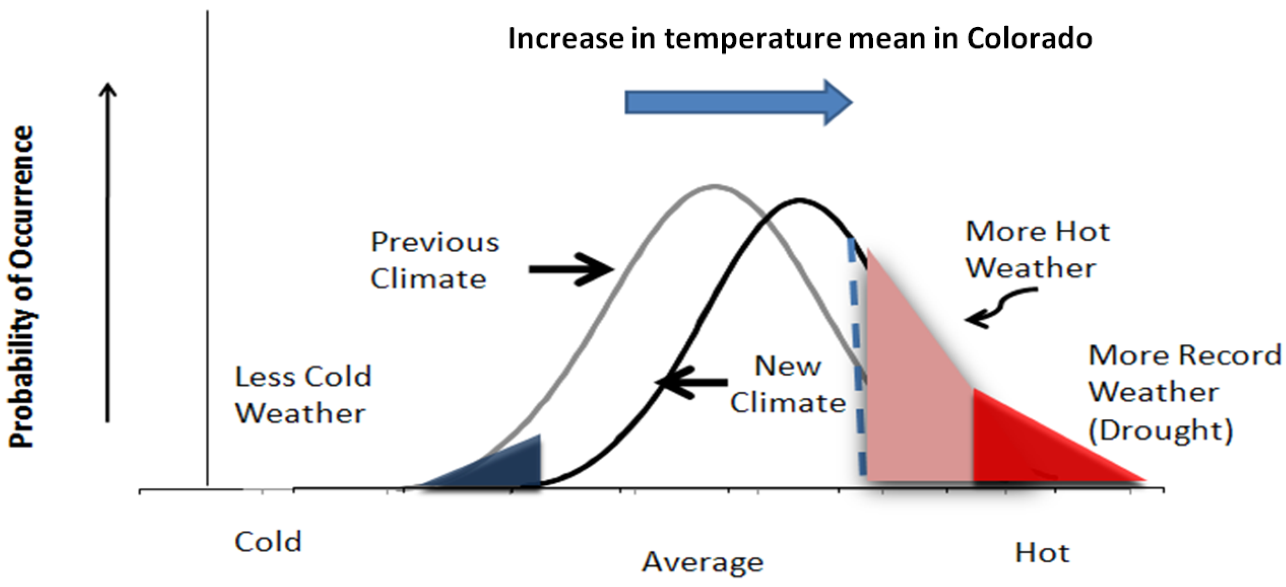 Assessing impacts of climate change: An editorial essay