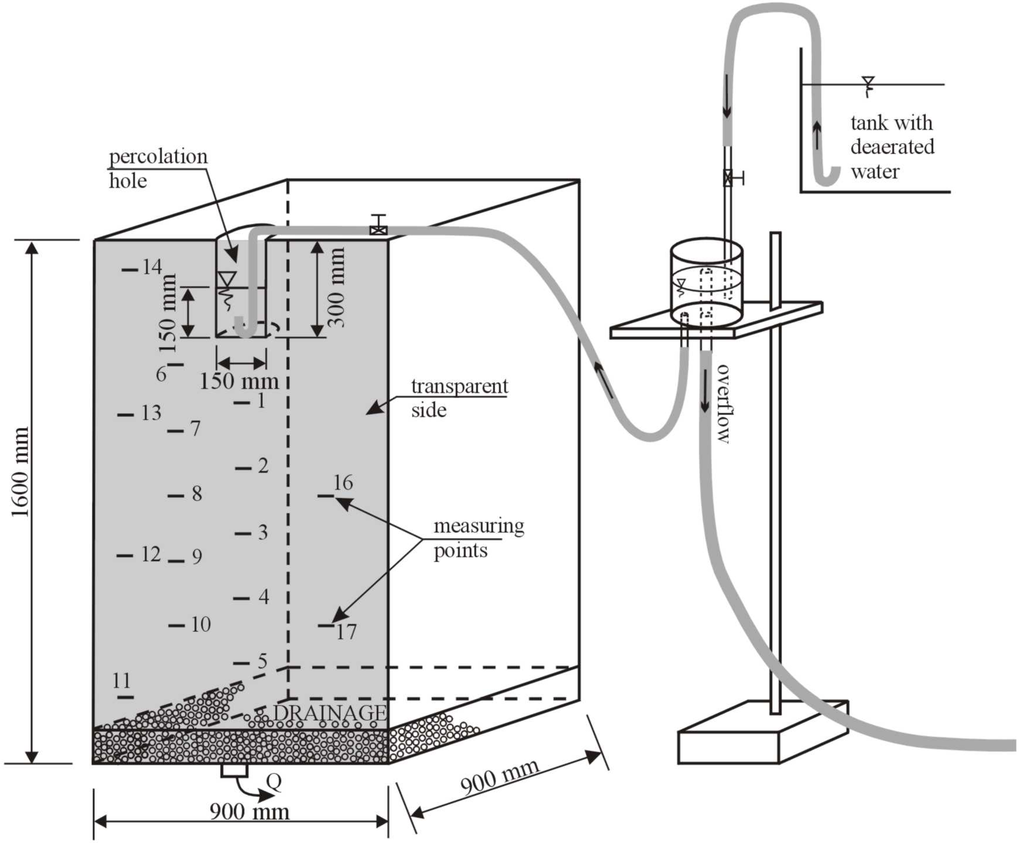 assessment of hydraulic conductivity of soil The hydraulic conductivity function (hcf) is fundamental to hydrological characterization of unsaturated soils and is required for most analyses of water movement in unsaturated soils for instance, the hcf is a critical parameter to analyze the movement of water during infiltration or evaporation .