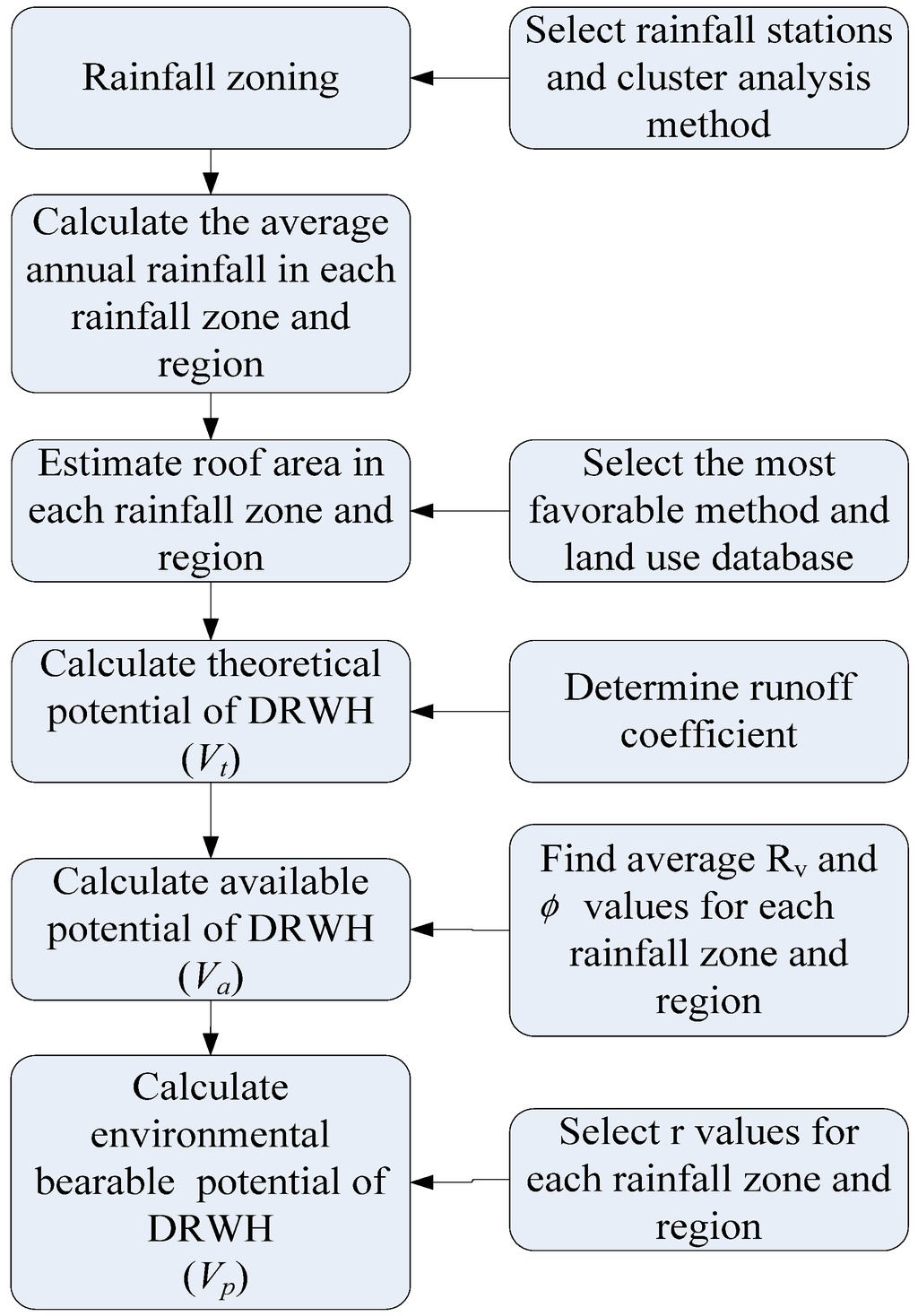 water full text framework for assessing the rainwater water 06 03224 g002 1024