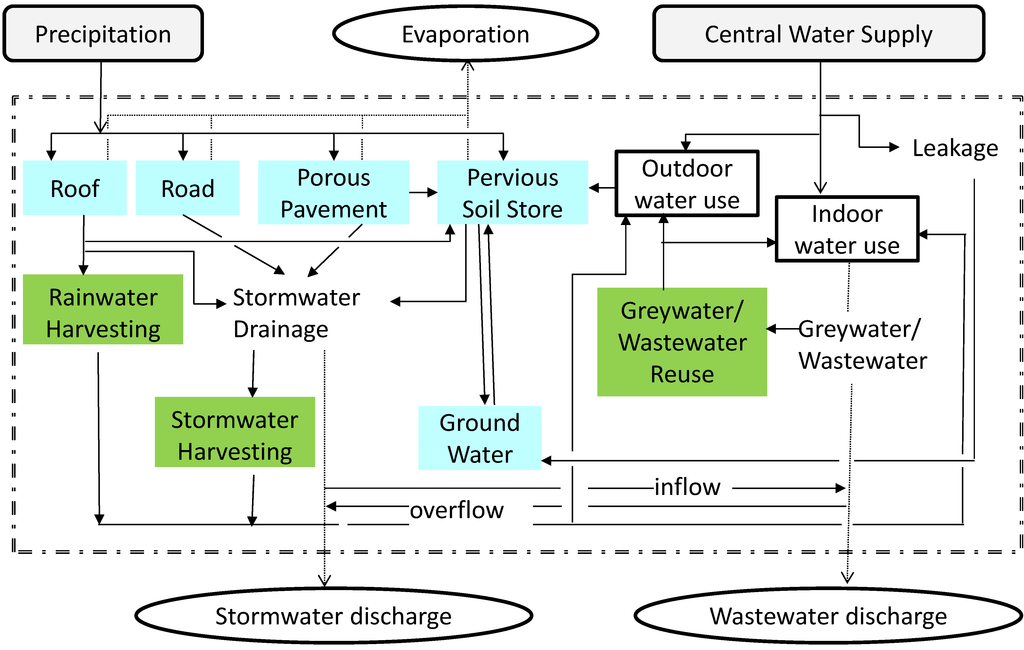 Water Free Full Text An Overview Of Hybrid Water