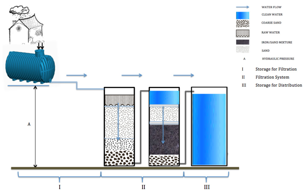 portable water filter diagram. Water | Free Full-Text Testing Metallic Iron Filtration Systems For Decentralized Treatment At Pilot Scale Portable Filter Diagram