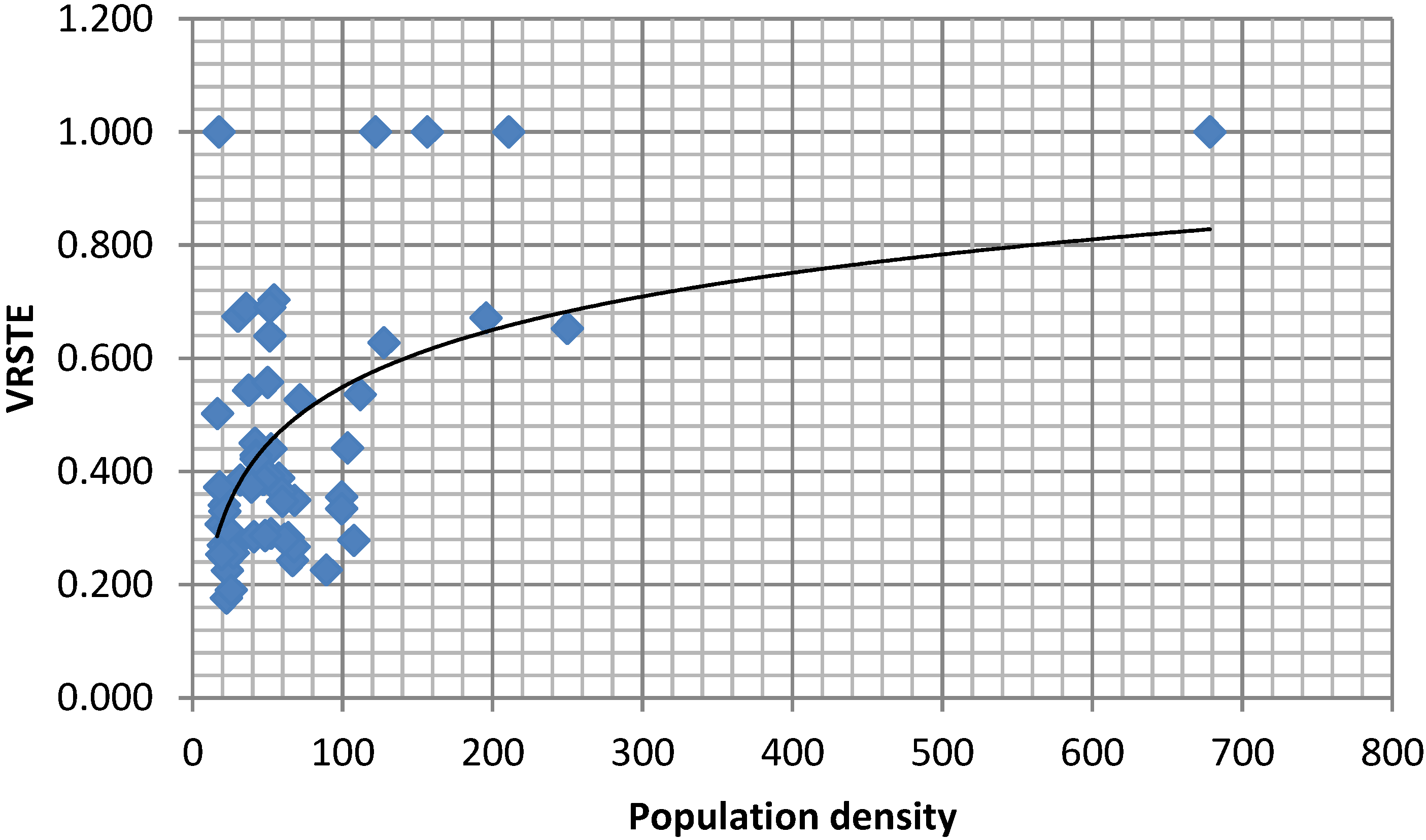 the effects of population density on