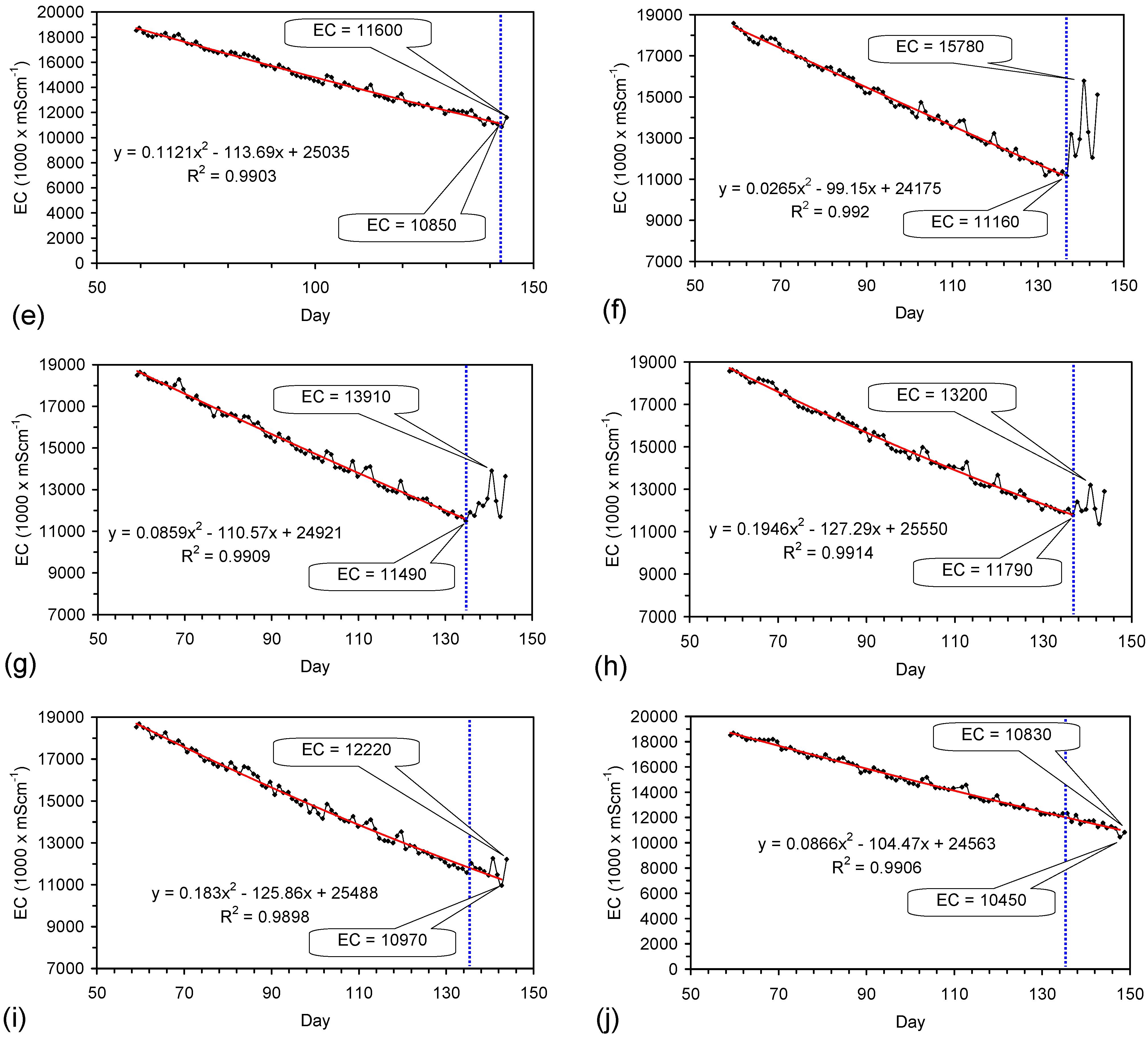 Water   Free Full-Text   Desalination of Water Using ZVI (Fe0)   HTML