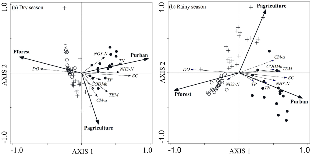 the relationship between land use and surface water resources in uk