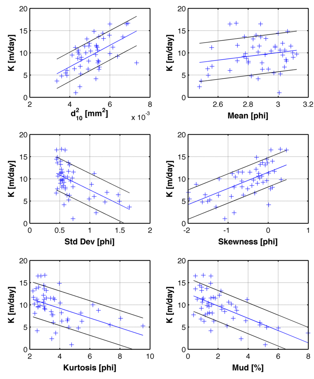 Water Free Full Text Method Of Relating Grain Size Distribution To Hydraulic Conductivity In