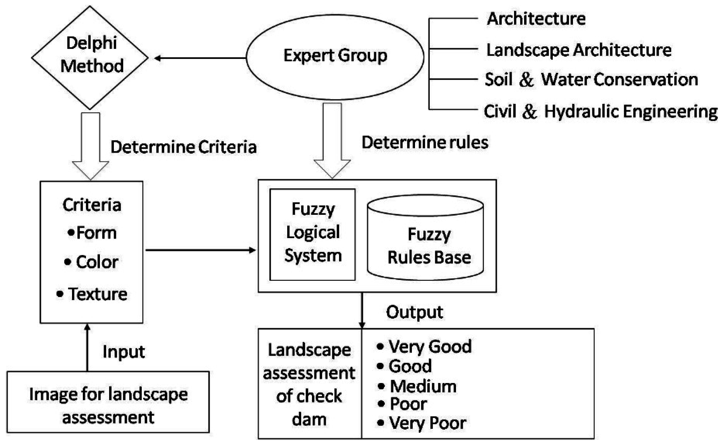Water free full text blending the analytic hierarchy process no nvjuhfo Image collections