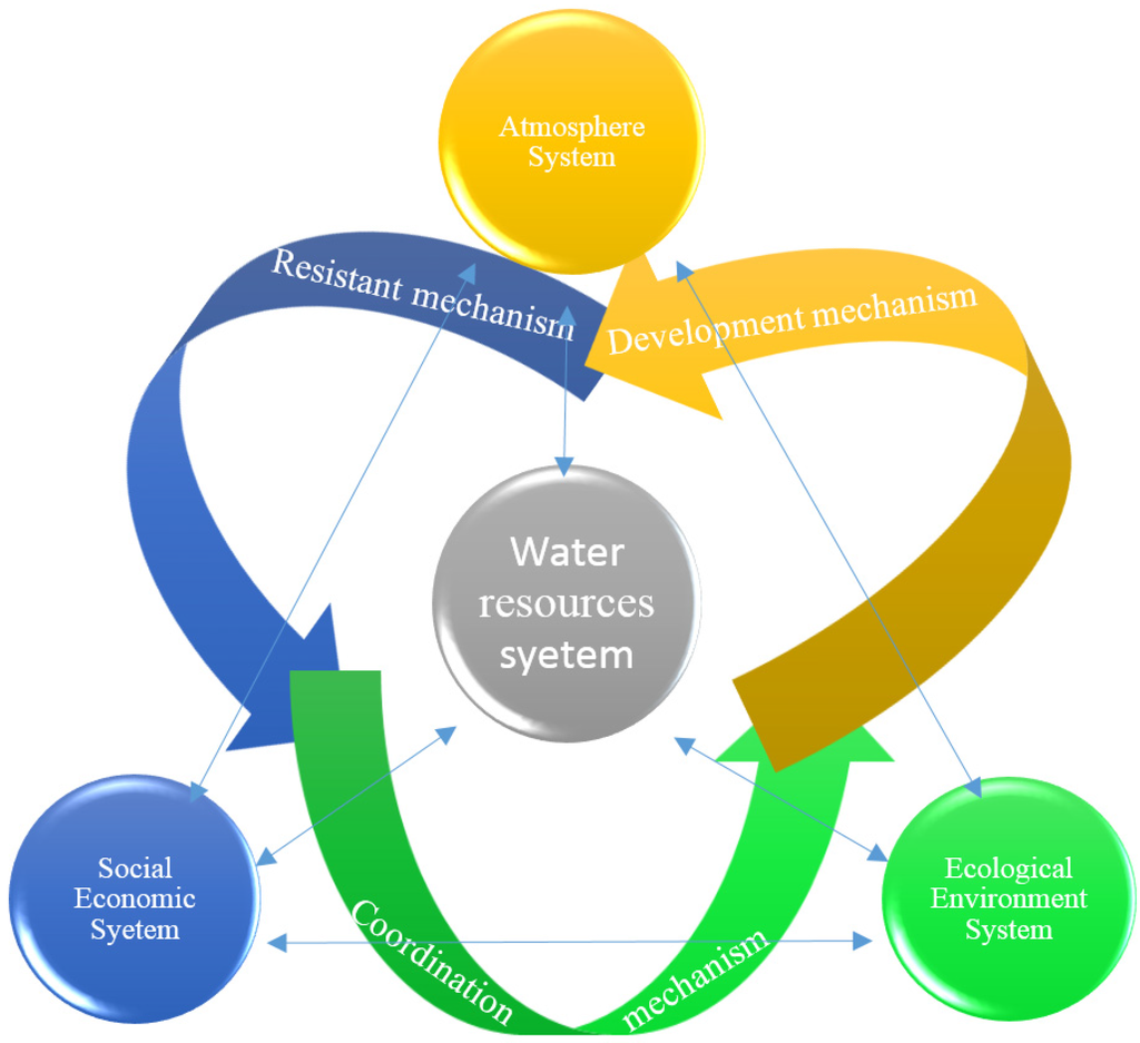water resource issue in isokoland Water resources in the future: problems and solutions josé galizia tundisi abstract the present water crisis has many components of an environmental, economic and social origin: overuses of water, pollution, changes in availability, and water mismanagement are some of the current problems to cope with these.