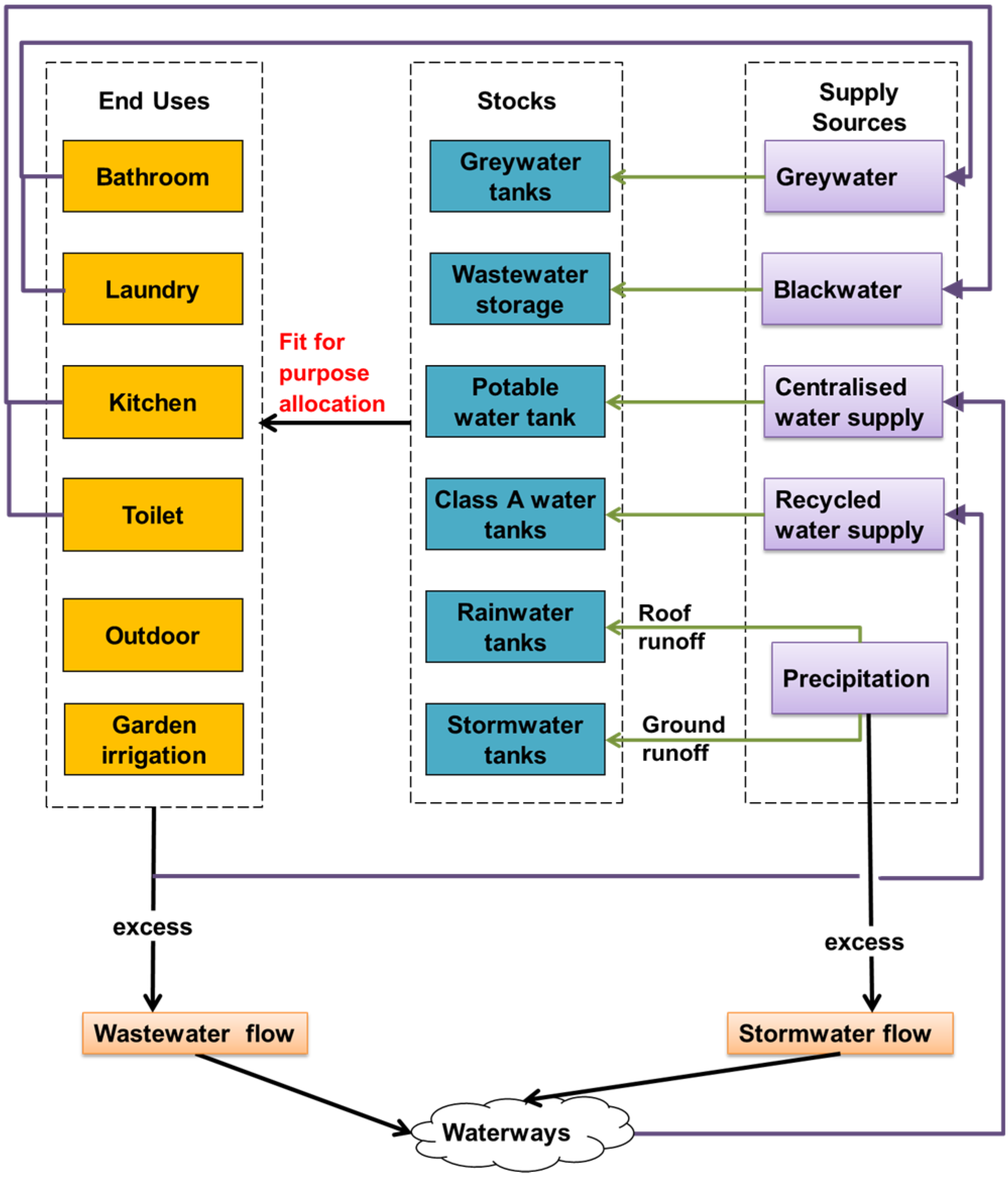 thesis water supply system 2005-01-24 indigenous systems of conflict resolution in oromia, ethiopia  this paper describes the role of the gadaa system,  the level of water supply in ethiopia is among the lowest in africa.