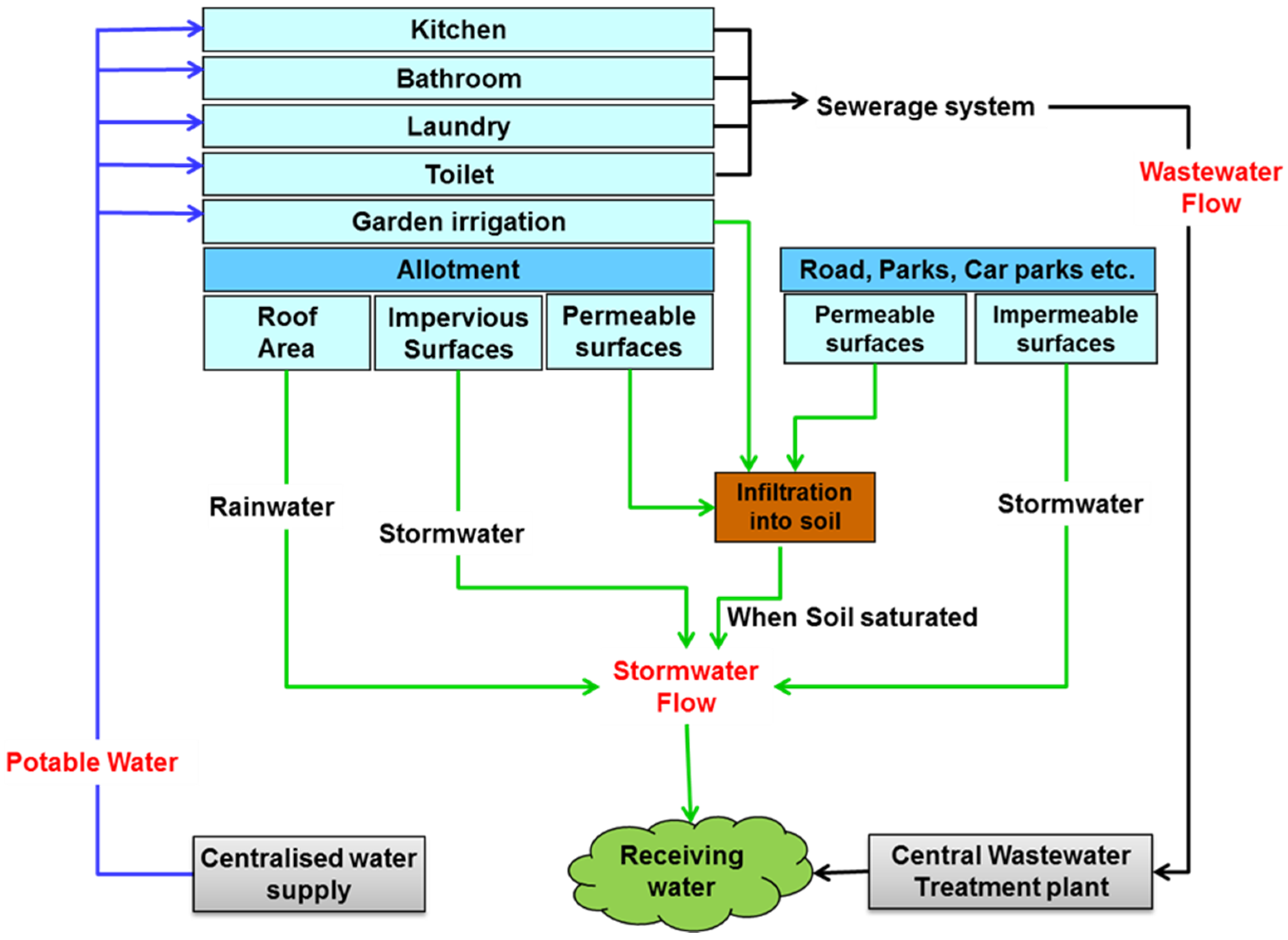 Water | Free Full-Text | An Integrated Framework for Assessment of ...