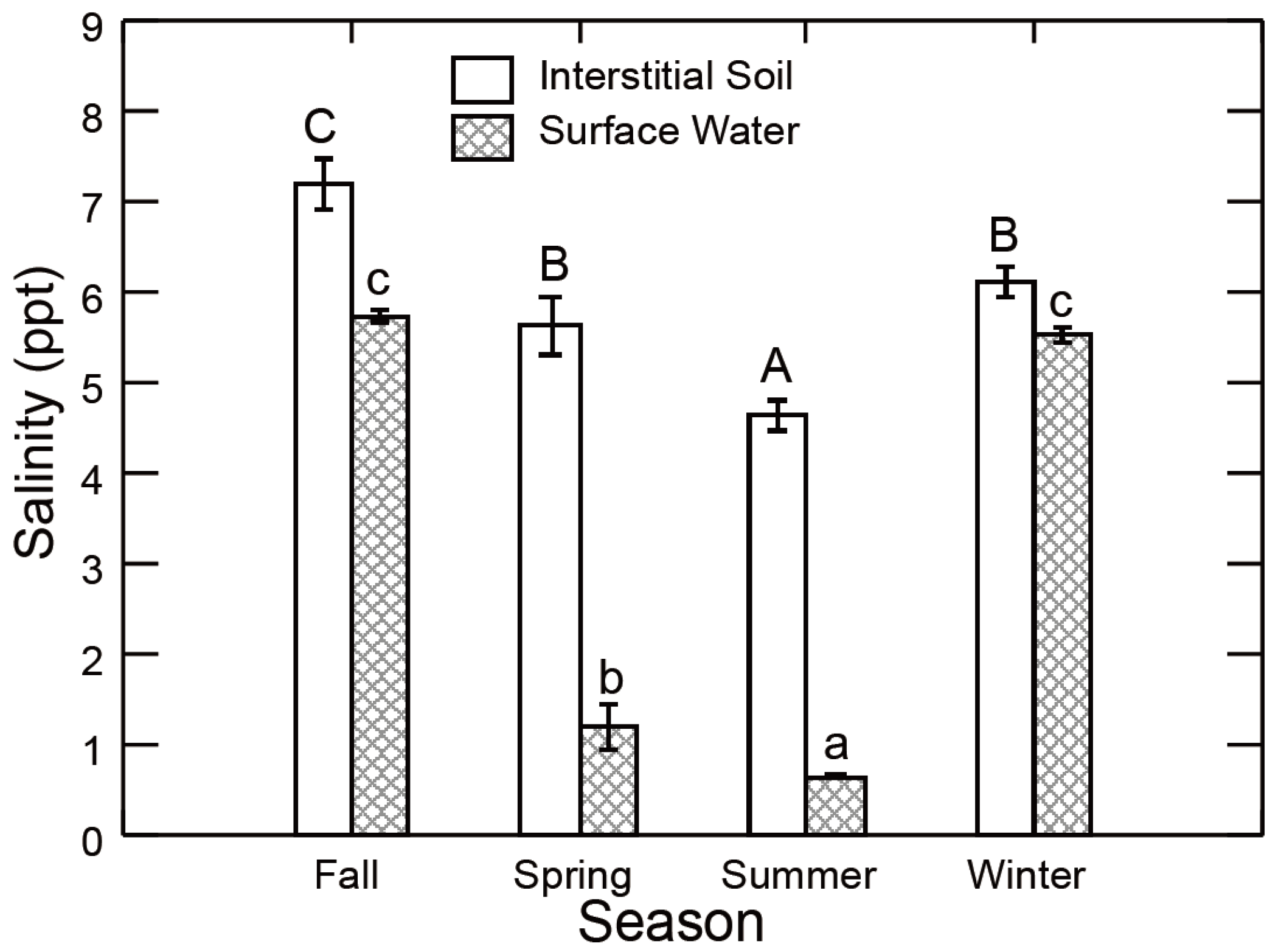 Water free full text restoration and management of a for Soil 8 letters