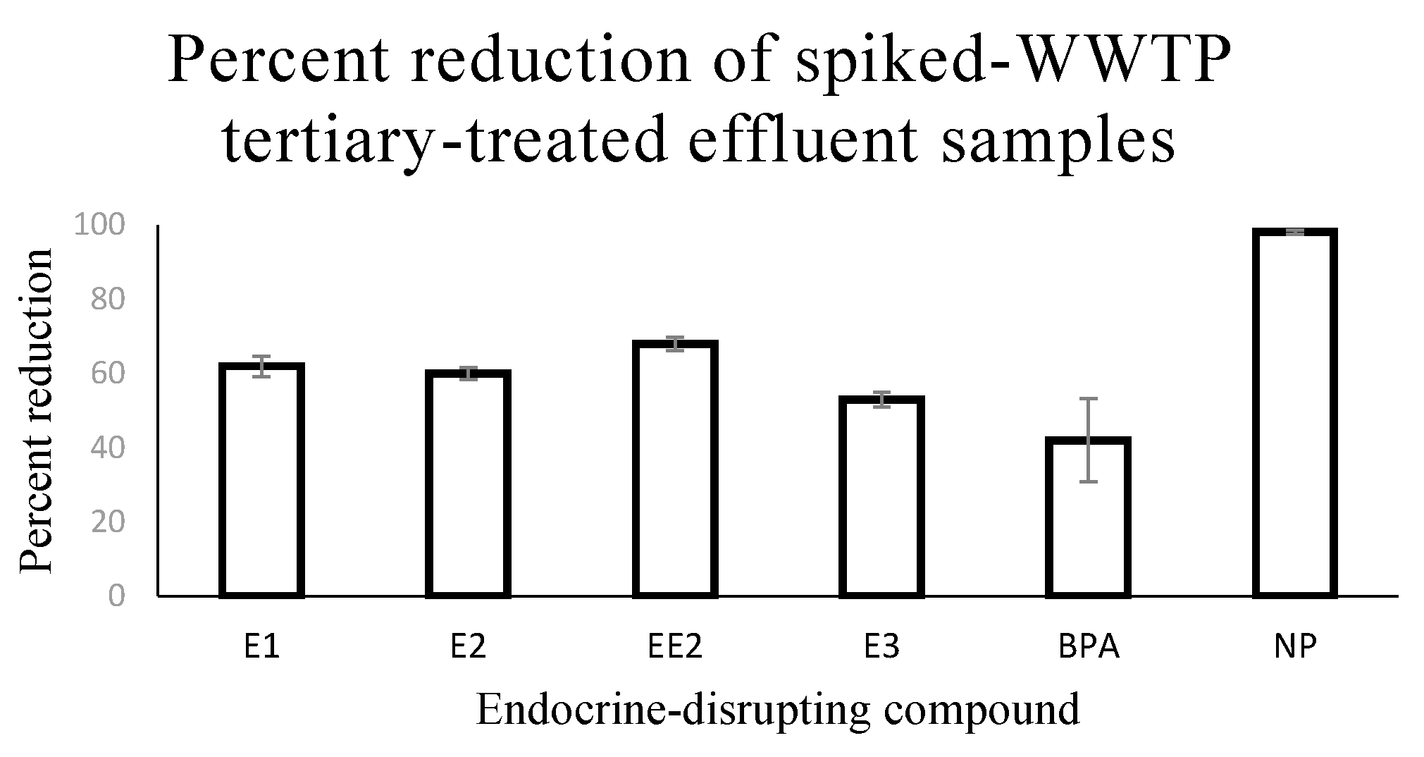 Water | Free Full-Text | Removal of Six Estrogenic Endocrine