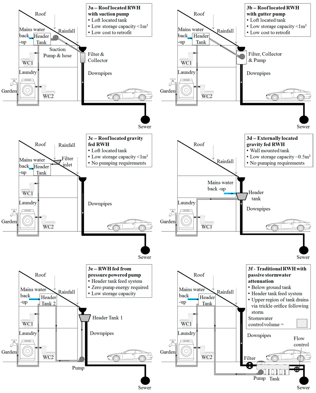 Water | Special Issue : Rainwater Harvesting: Quantity