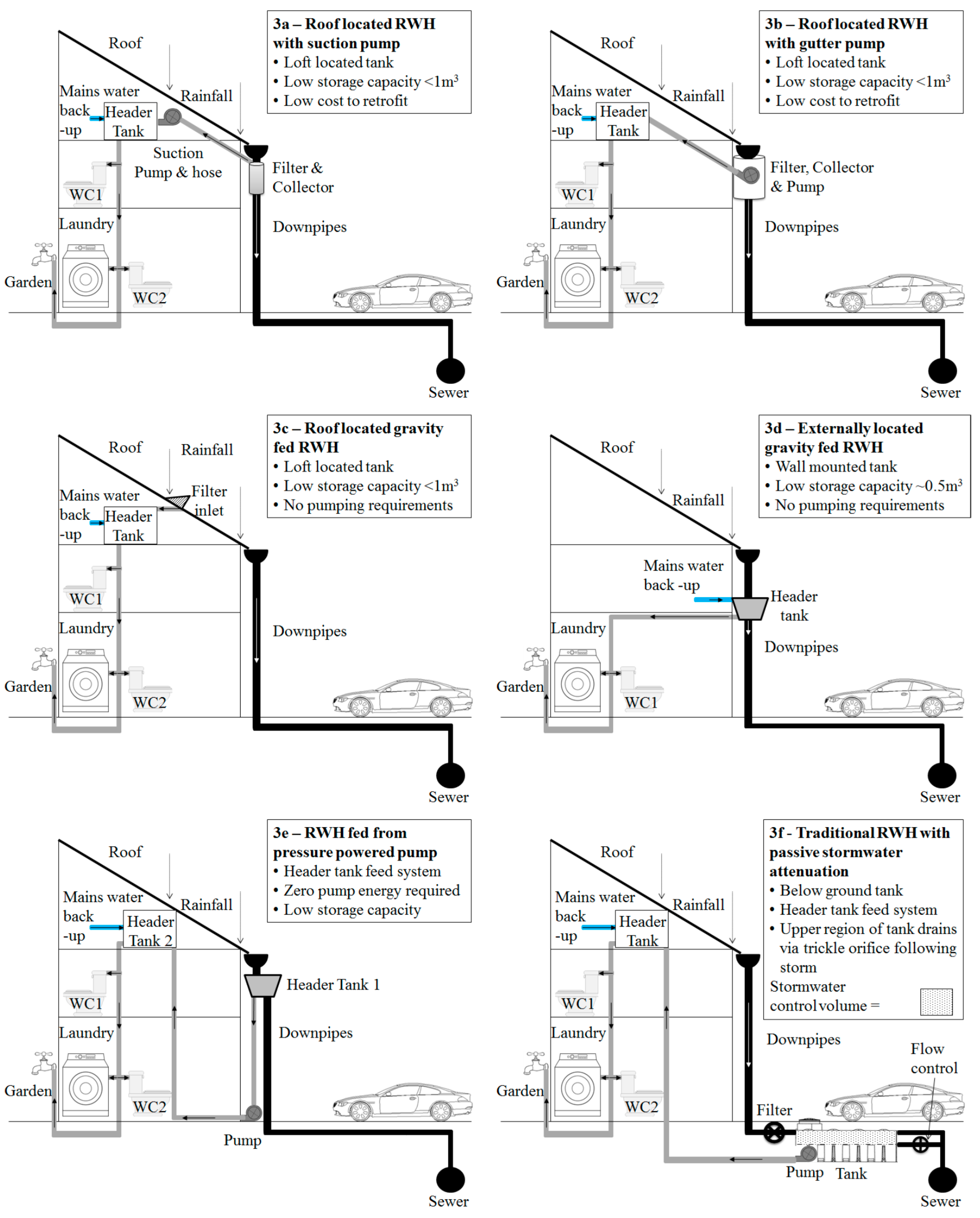 Water Free Full Text Rainwater Harvesting Typologies