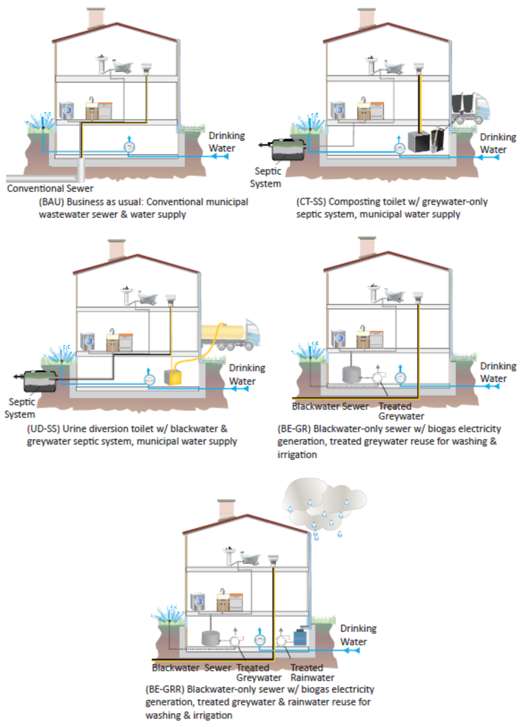 Water | Free Full-Text | Comparing the Life Cycle Energy Consumption on