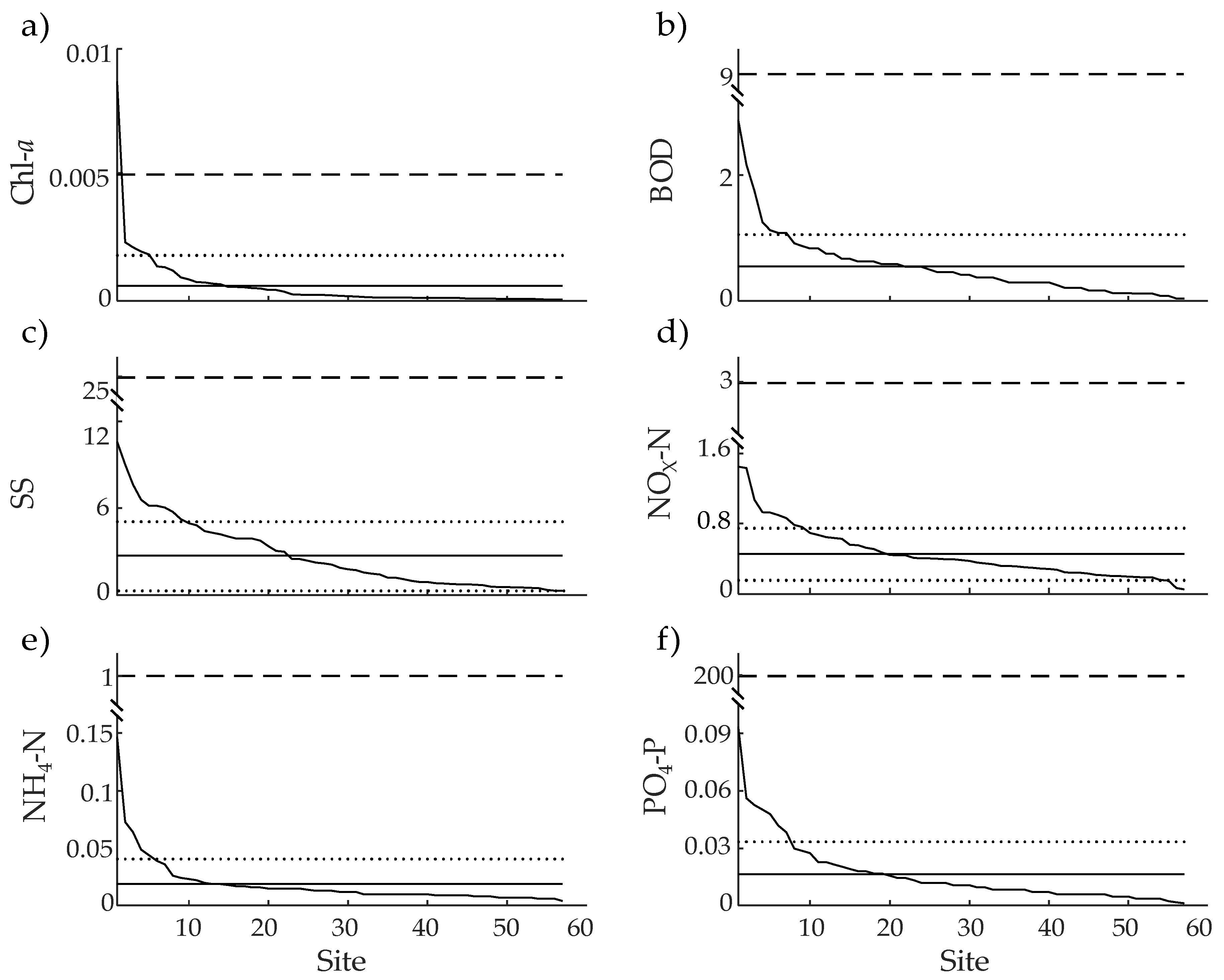 Water | Free Full-Text | Identification of Outlier Loci