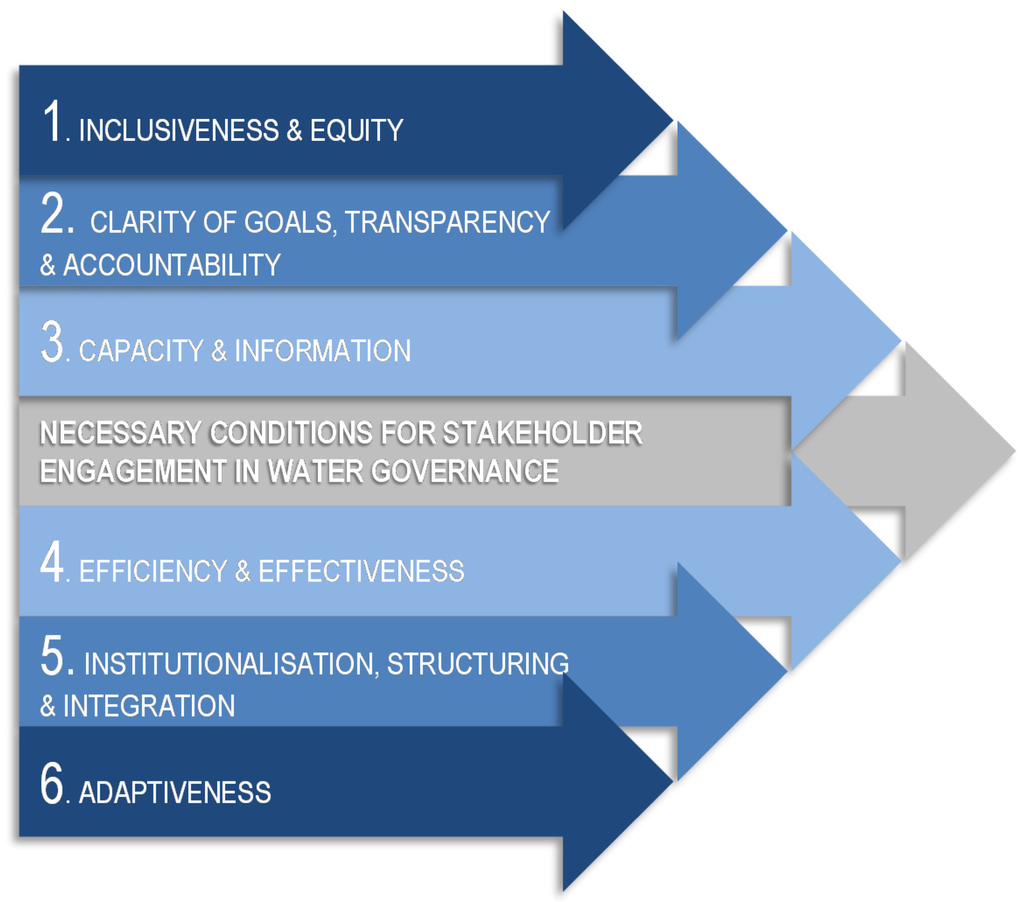 stakeholder relationship governance Language of 'sustainability' and 'stakeholder governance  'stakeholder relationship governance' and sustainability  corporate governance in the wake .