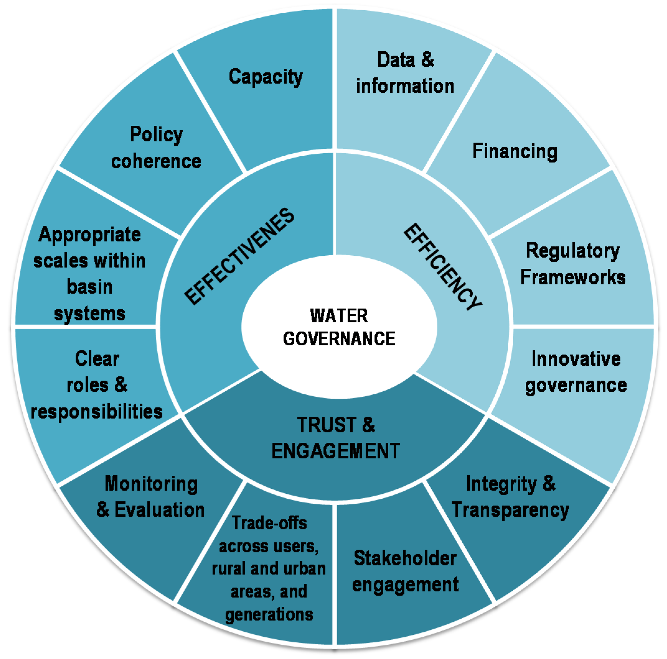 Water   Free FullText   Stakeholder Engagement for